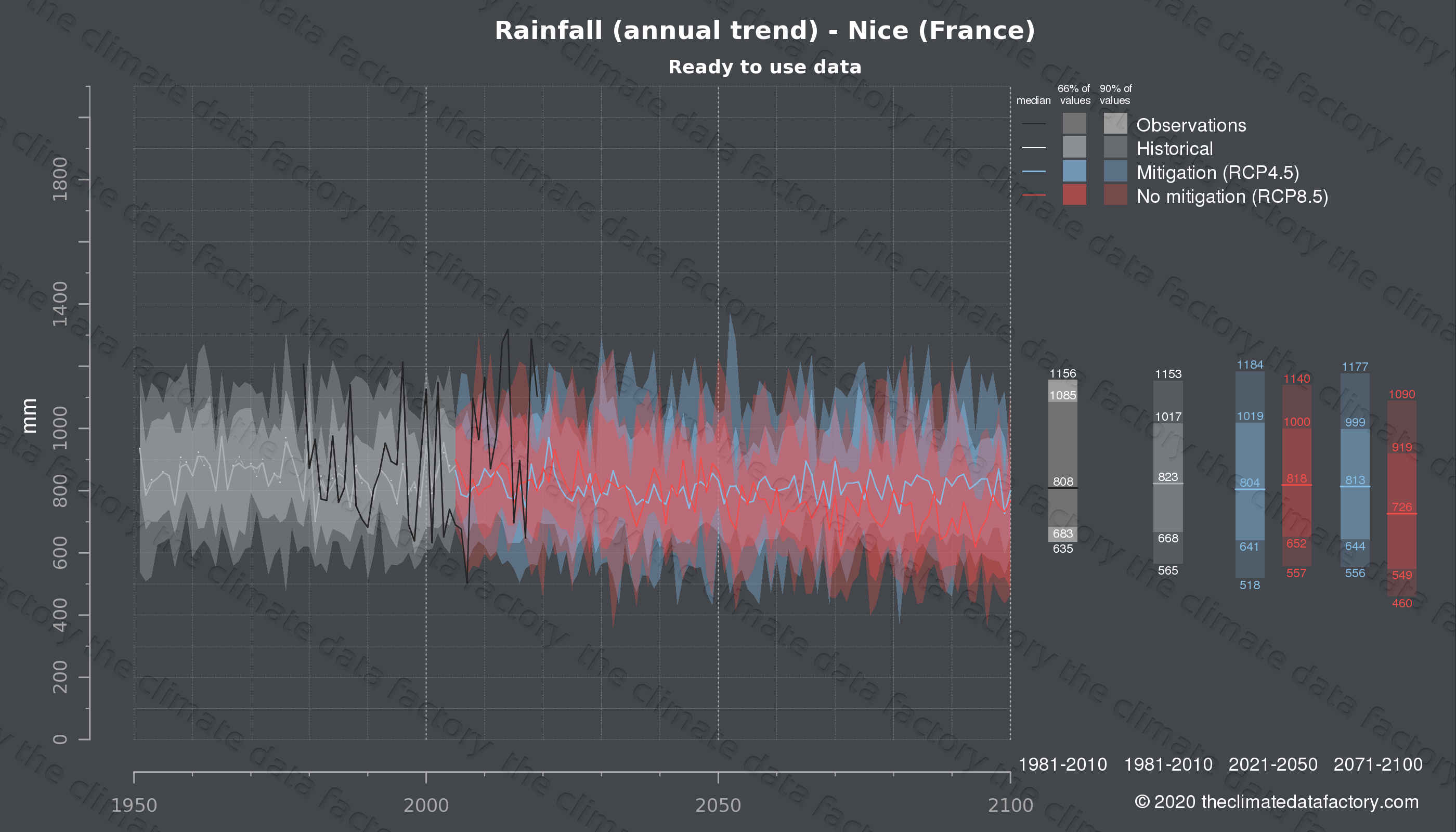 Graphic of projected rainfall for Nice (France) under two climate change mitigation policy scenarios (RCP4.5, RCP8.5). Represented climate data are processed (bias-adjusted and quality controlled) data from IPCC models. https://theclimatedatafactory.com