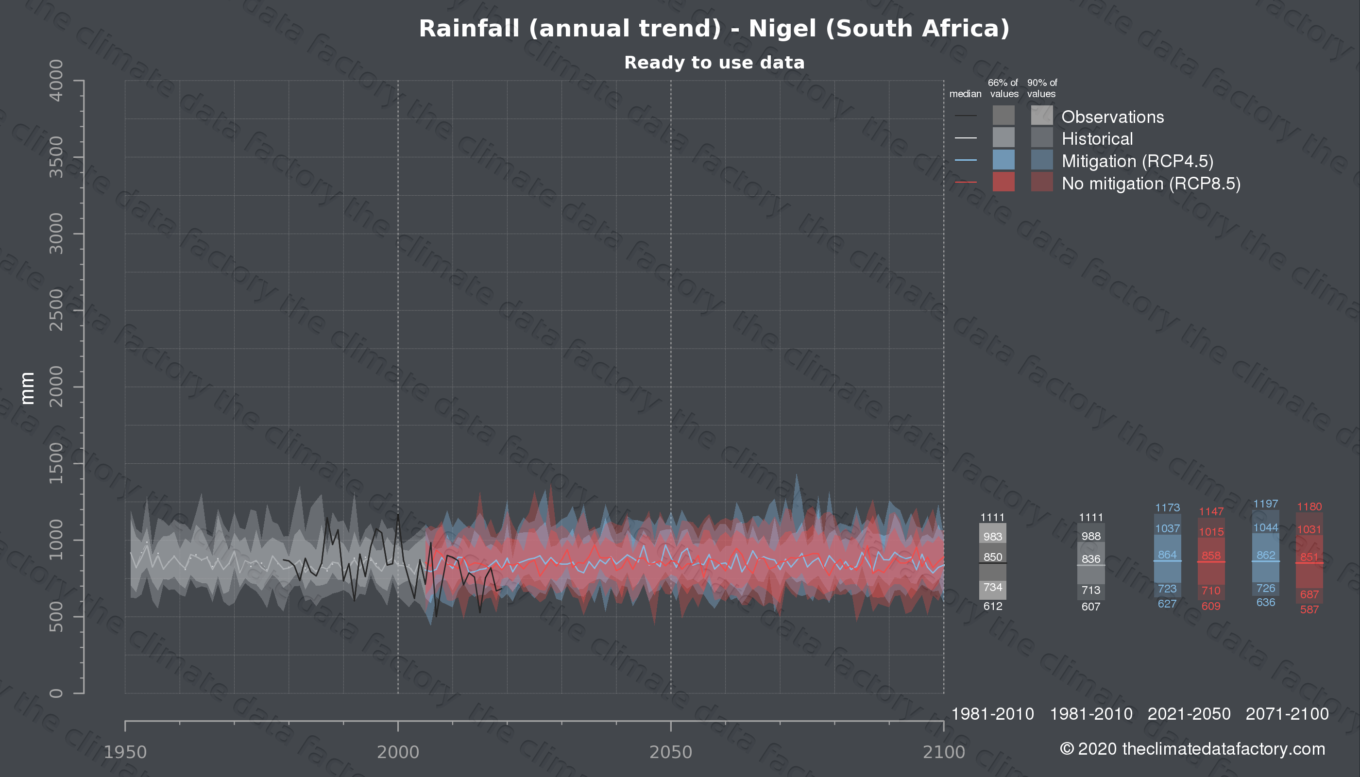 Graphic of projected rainfall for Nigel (South Africa) under two climate change mitigation policy scenarios (RCP4.5, RCP8.5). Represented climate data are processed (bias-adjusted and quality controlled) data from IPCC models. https://theclimatedatafactory.com