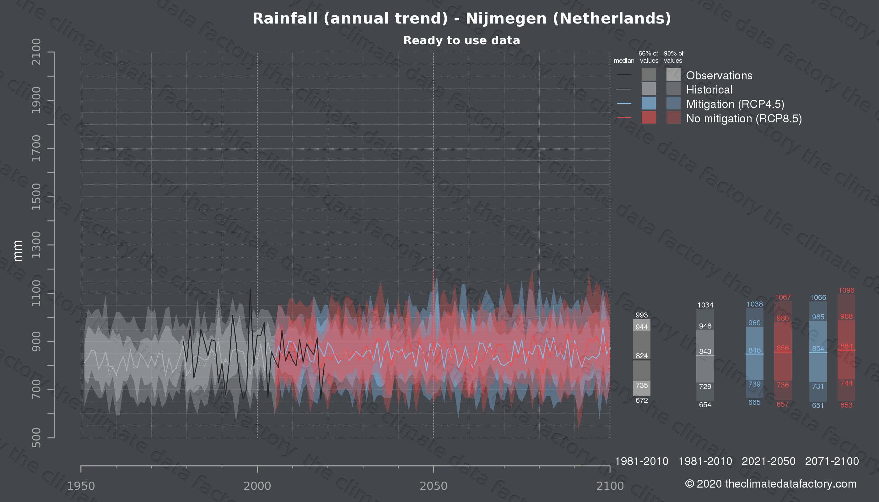 Graphic of projected rainfall for Nijmegen (Netherlands) under two climate change mitigation policy scenarios (RCP4.5, RCP8.5). Represented climate data are processed (bias-adjusted and quality controlled) data from IPCC models. https://theclimatedatafactory.com