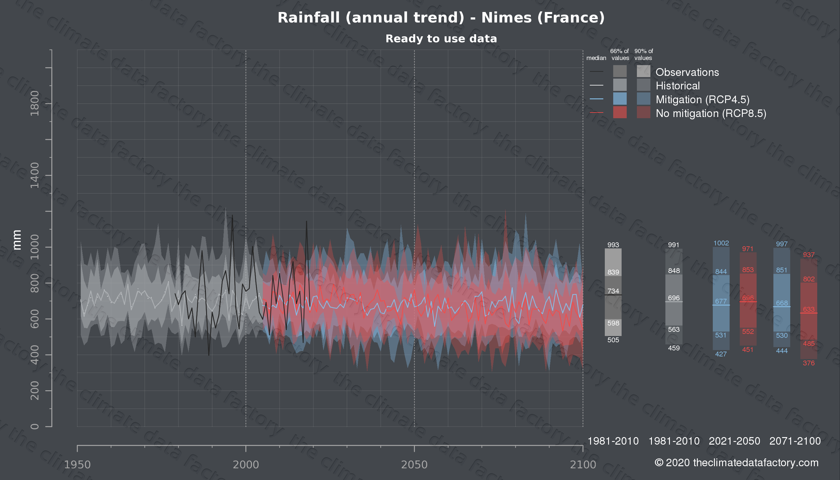 Graphic of projected rainfall for Nimes (France) under two climate change mitigation policy scenarios (RCP4.5, RCP8.5). Represented climate data are processed (bias-adjusted and quality controlled) data from IPCC models. https://theclimatedatafactory.com