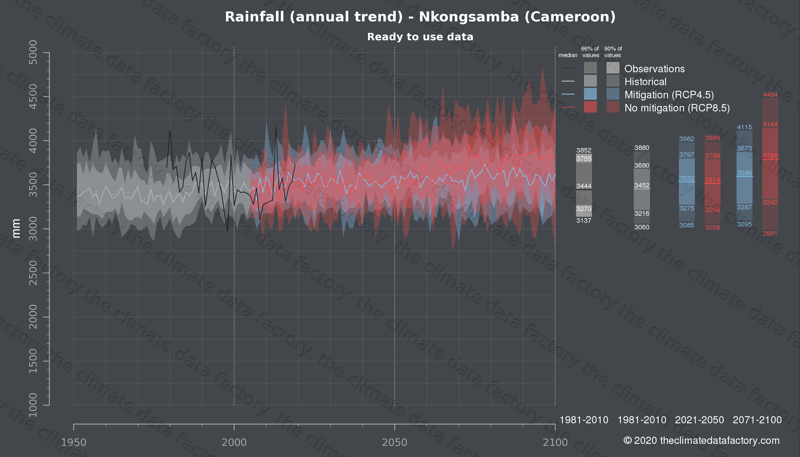 Graphic of projected rainfall for Nkongsamba (Cameroon) under two climate change mitigation policy scenarios (RCP4.5, RCP8.5). Represented climate data are processed (bias-adjusted and quality controlled) data from IPCC models. https://theclimatedatafactory.com