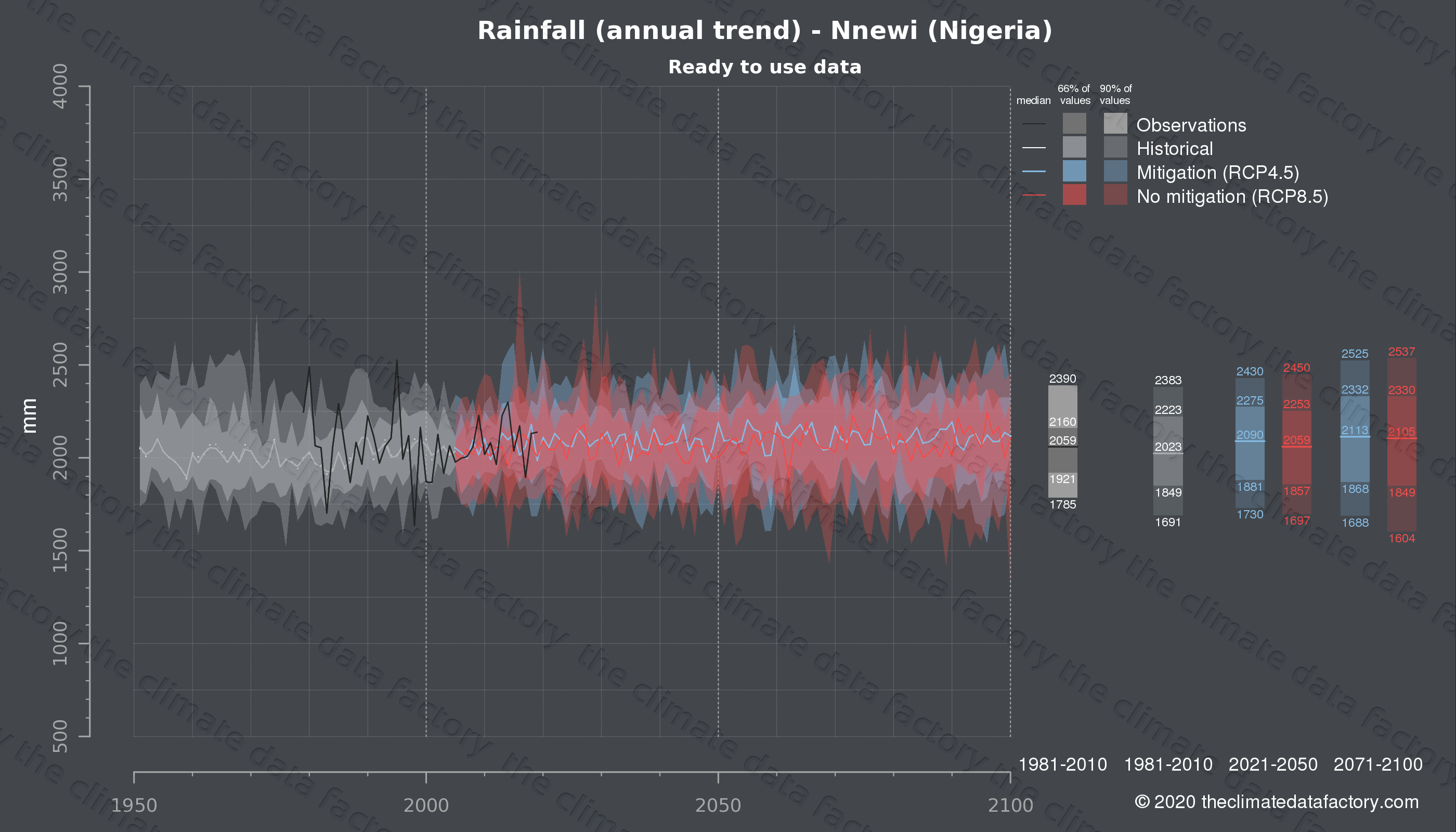 Graphic of projected rainfall for Nnewi (Nigeria) under two climate change mitigation policy scenarios (RCP4.5, RCP8.5). Represented climate data are processed (bias-adjusted and quality controlled) data from IPCC models. https://theclimatedatafactory.com