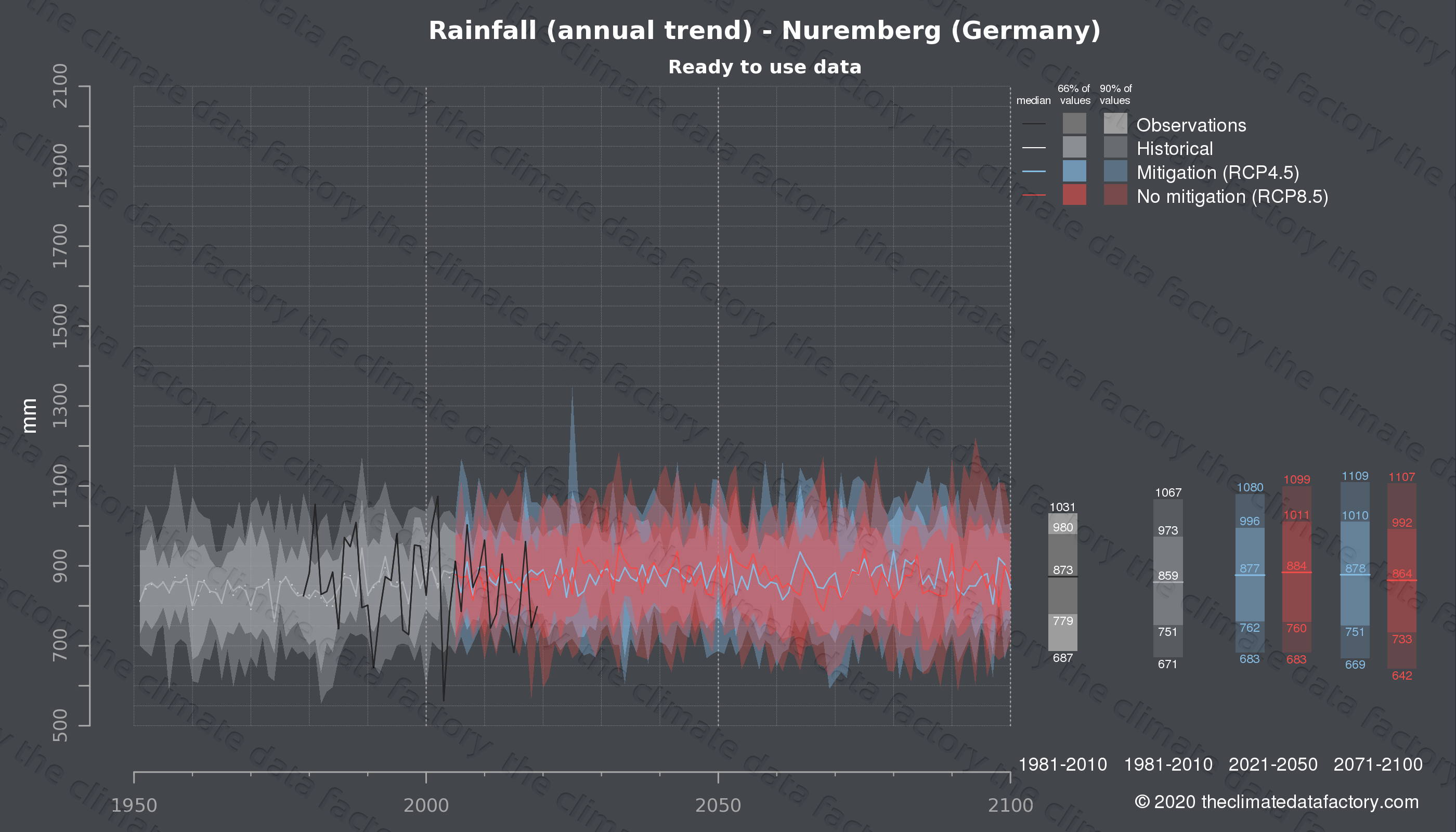 Graphic of projected rainfall for Nuremberg (Germany) under two climate change mitigation policy scenarios (RCP4.5, RCP8.5). Represented climate data are processed (bias-adjusted and quality controlled) data from IPCC models. https://theclimatedatafactory.com