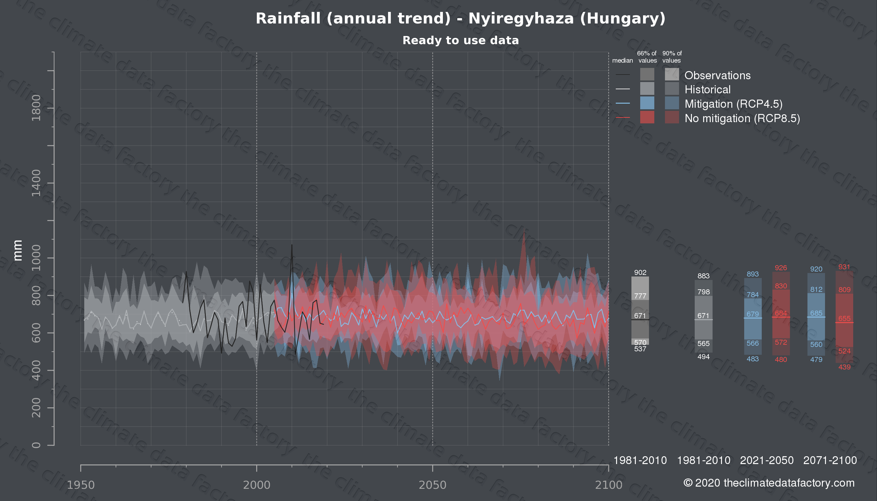 Graphic of projected rainfall for Nyiregyhaza (Hungary) under two climate change mitigation policy scenarios (RCP4.5, RCP8.5). Represented climate data are processed (bias-adjusted and quality controlled) data from IPCC models. https://theclimatedatafactory.com