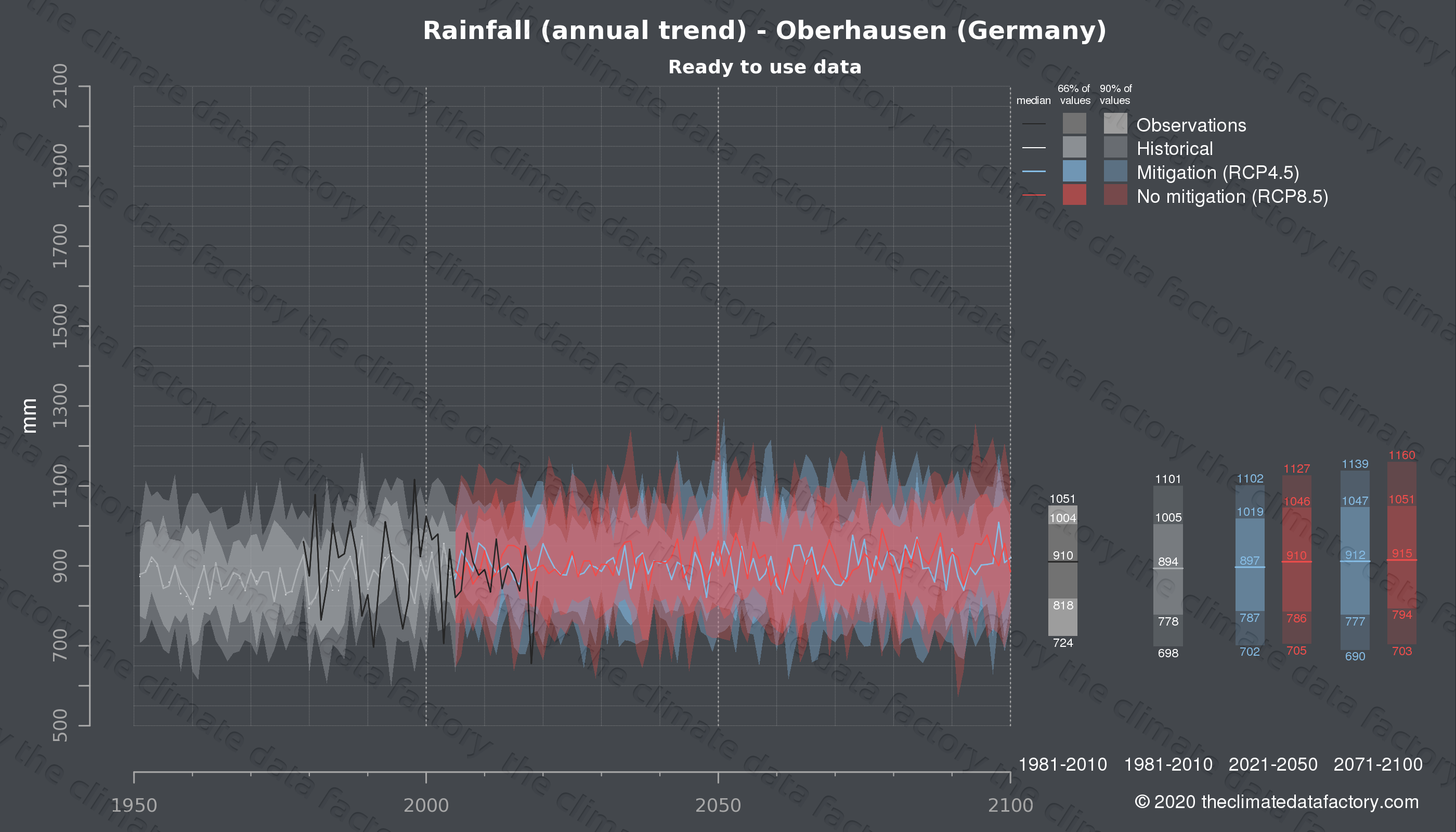 Graphic of projected rainfall for Oberhausen (Germany) under two climate change mitigation policy scenarios (RCP4.5, RCP8.5). Represented climate data are processed (bias-adjusted and quality controlled) data from IPCC models. https://theclimatedatafactory.com