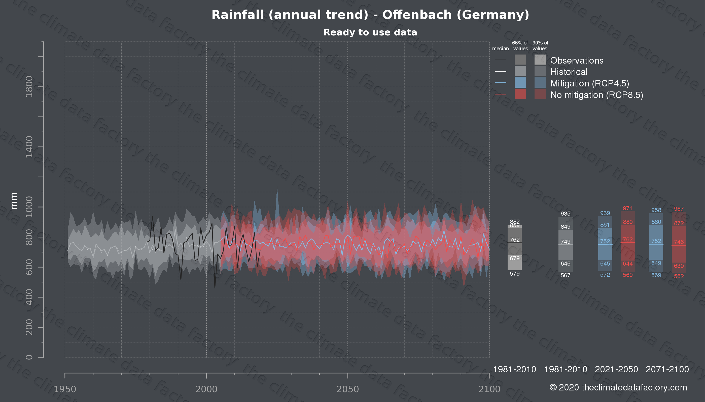 Graphic of projected rainfall for Offenbach (Germany) under two climate change mitigation policy scenarios (RCP4.5, RCP8.5). Represented climate data are processed (bias-adjusted and quality controlled) data from IPCC models. https://theclimatedatafactory.com