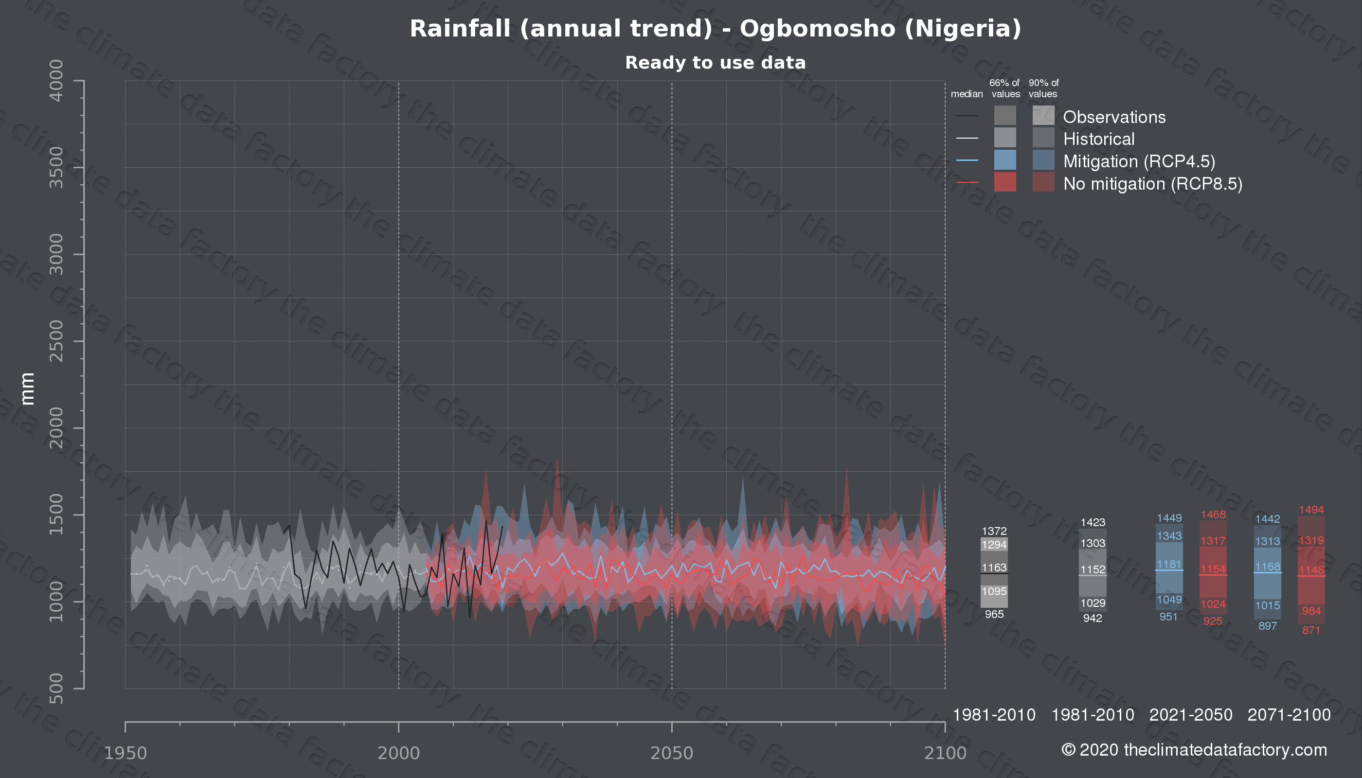 Graphic of projected rainfall for Ogbomosho (Nigeria) under two climate change mitigation policy scenarios (RCP4.5, RCP8.5). Represented climate data are processed (bias-adjusted and quality controlled) data from IPCC models. https://theclimatedatafactory.com