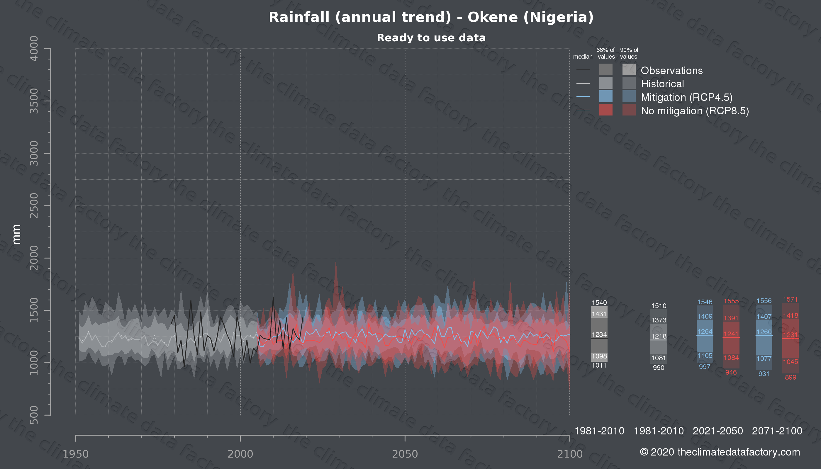 Graphic of projected rainfall for Okene (Nigeria) under two climate change mitigation policy scenarios (RCP4.5, RCP8.5). Represented climate data are processed (bias-adjusted and quality controlled) data from IPCC models. https://theclimatedatafactory.com