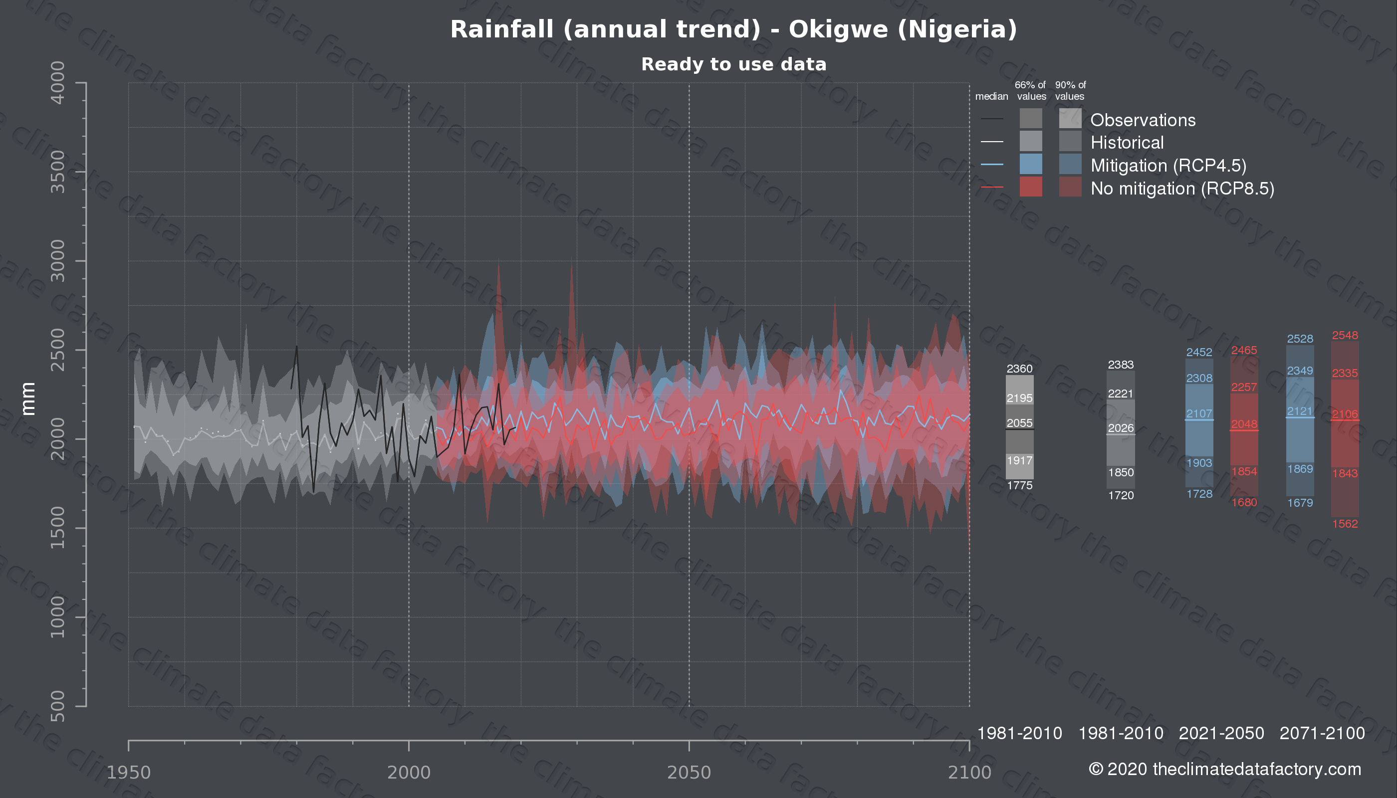 Graphic of projected rainfall for Okigwe (Nigeria) under two climate change mitigation policy scenarios (RCP4.5, RCP8.5). Represented climate data are processed (bias-adjusted and quality controlled) data from IPCC models. https://theclimatedatafactory.com