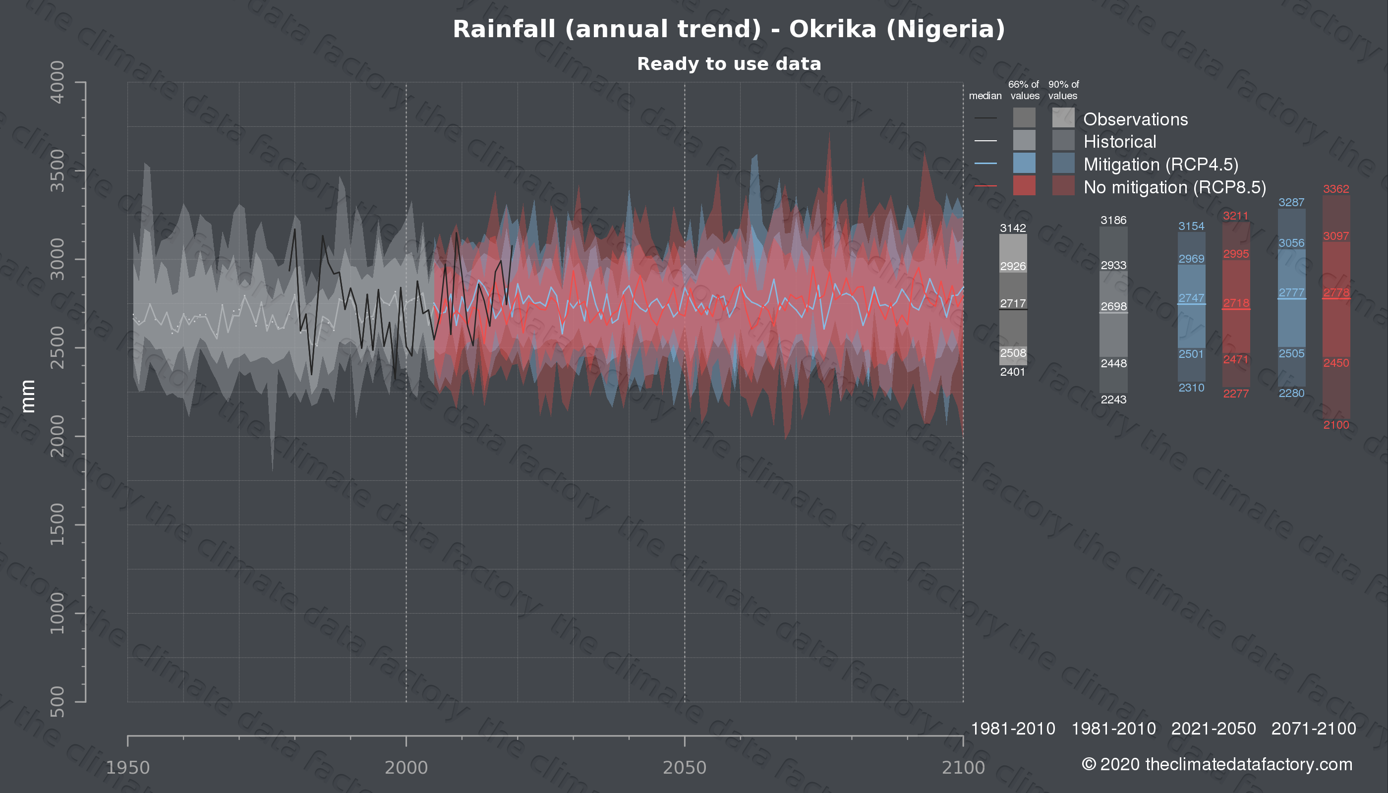 Graphic of projected rainfall for Okrika (Nigeria) under two climate change mitigation policy scenarios (RCP4.5, RCP8.5). Represented climate data are processed (bias-adjusted and quality controlled) data from IPCC models. https://theclimatedatafactory.com