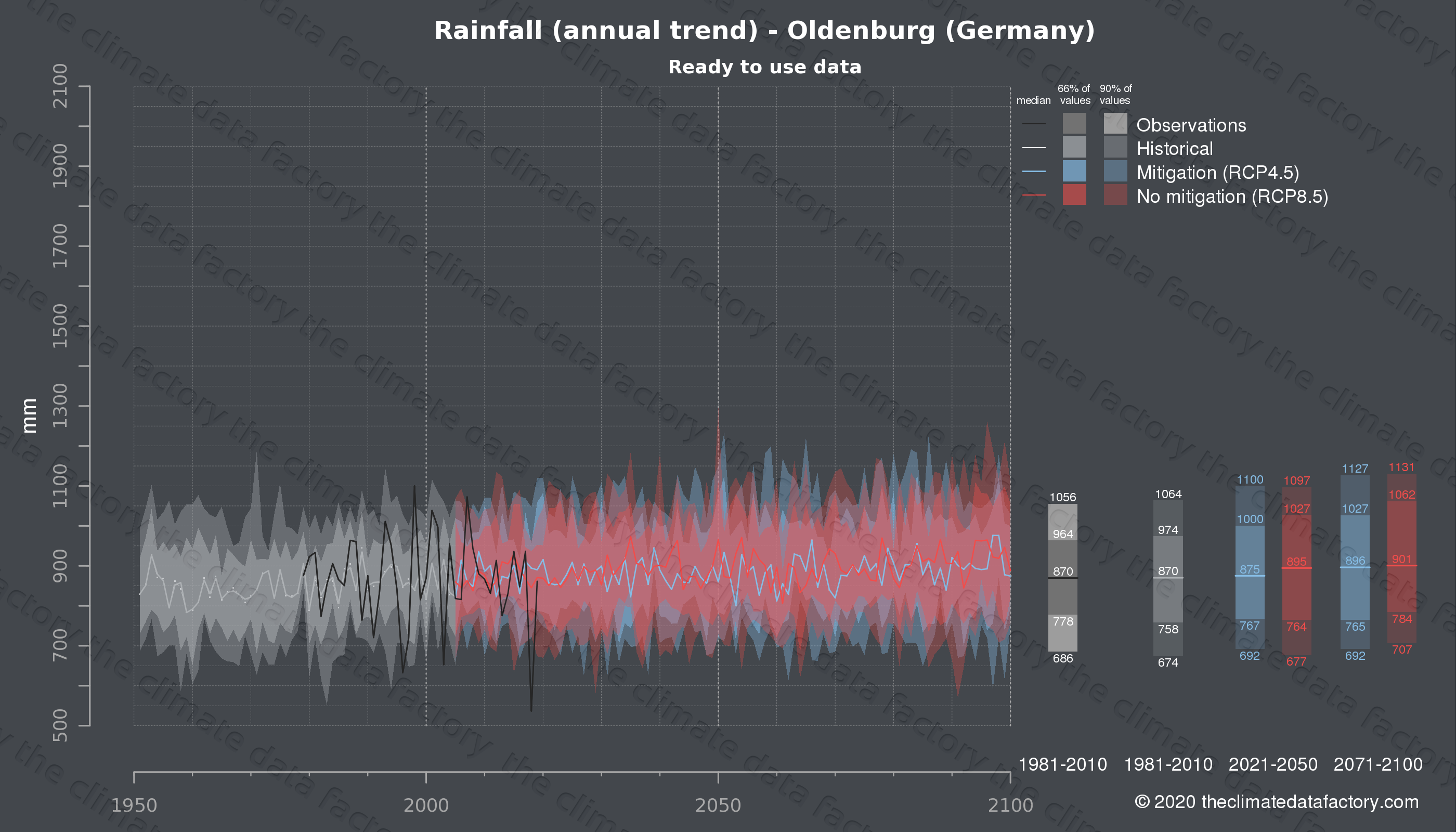 Graphic of projected rainfall for Oldenburg (Germany) under two climate change mitigation policy scenarios (RCP4.5, RCP8.5). Represented climate data are processed (bias-adjusted and quality controlled) data from IPCC models. https://theclimatedatafactory.com