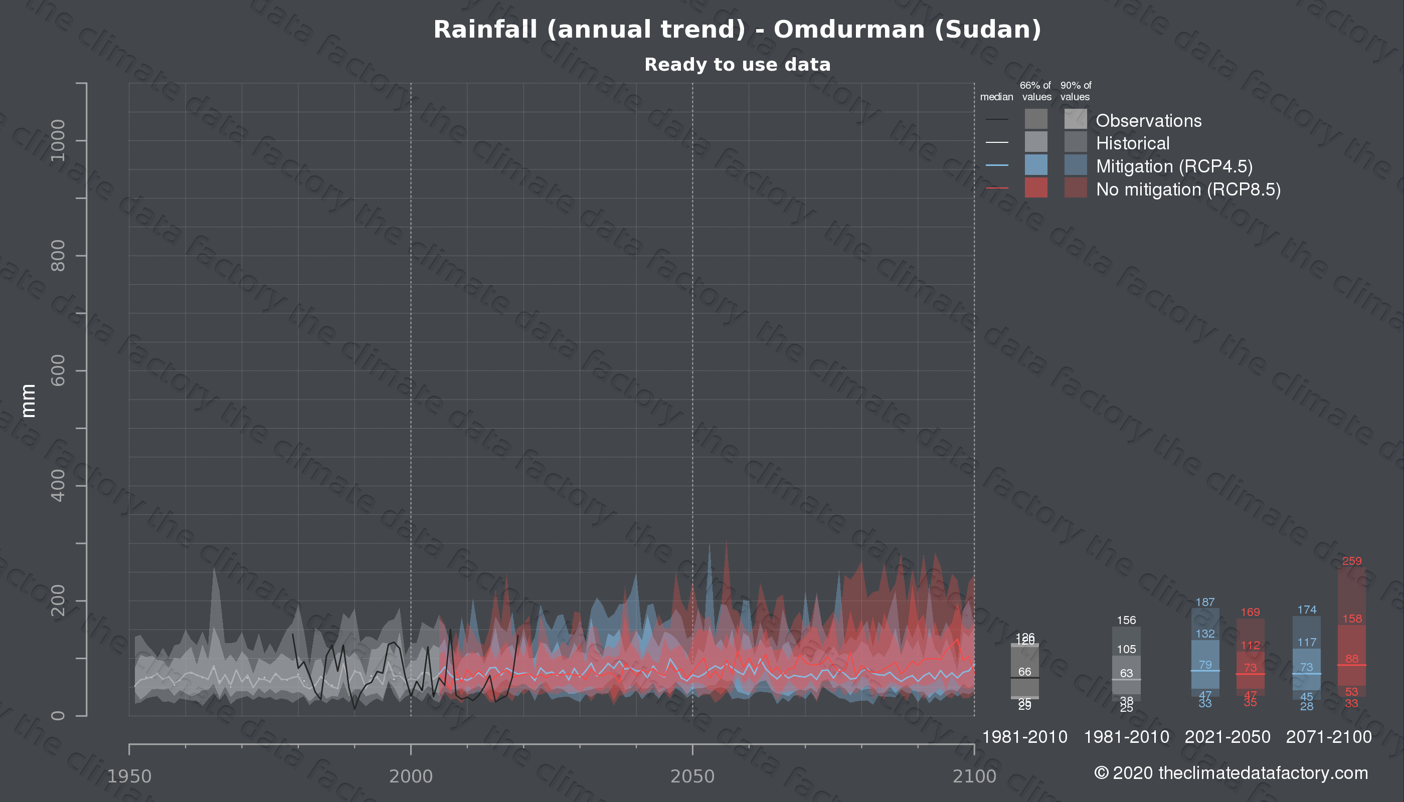 Graphic of projected rainfall for Omdurman (Sudan) under two climate change mitigation policy scenarios (RCP4.5, RCP8.5). Represented climate data are processed (bias-adjusted and quality controlled) data from IPCC models. https://theclimatedatafactory.com