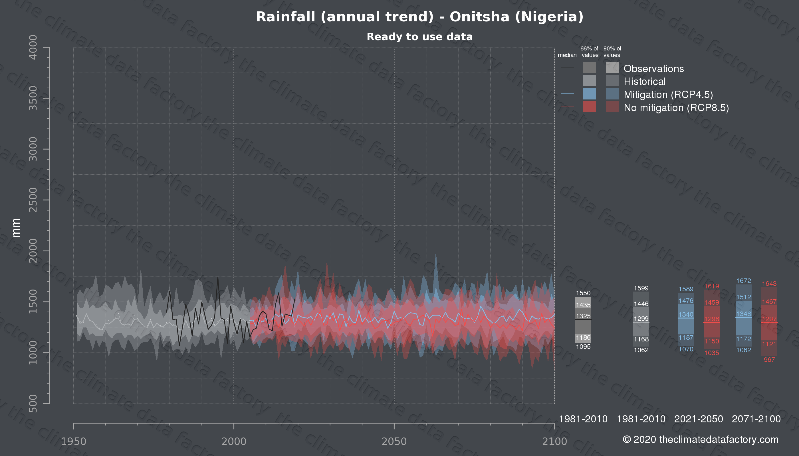 Graphic of projected rainfall for Onitsha (Nigeria) under two climate change mitigation policy scenarios (RCP4.5, RCP8.5). Represented climate data are processed (bias-adjusted and quality controlled) data from IPCC models. https://theclimatedatafactory.com
