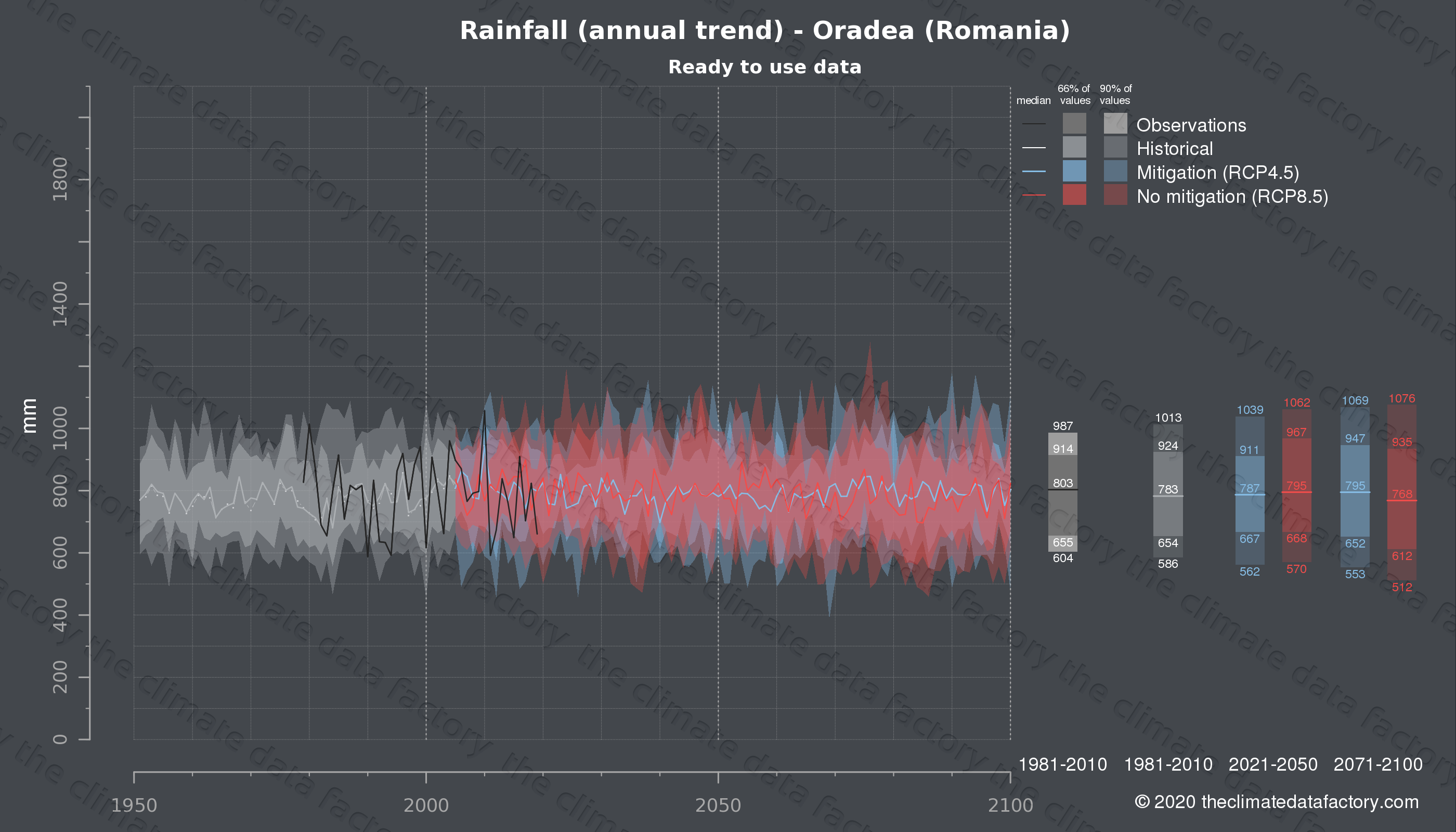 Graphic of projected rainfall for Oradea (Romania) under two climate change mitigation policy scenarios (RCP4.5, RCP8.5). Represented climate data are processed (bias-adjusted and quality controlled) data from IPCC models. https://theclimatedatafactory.com