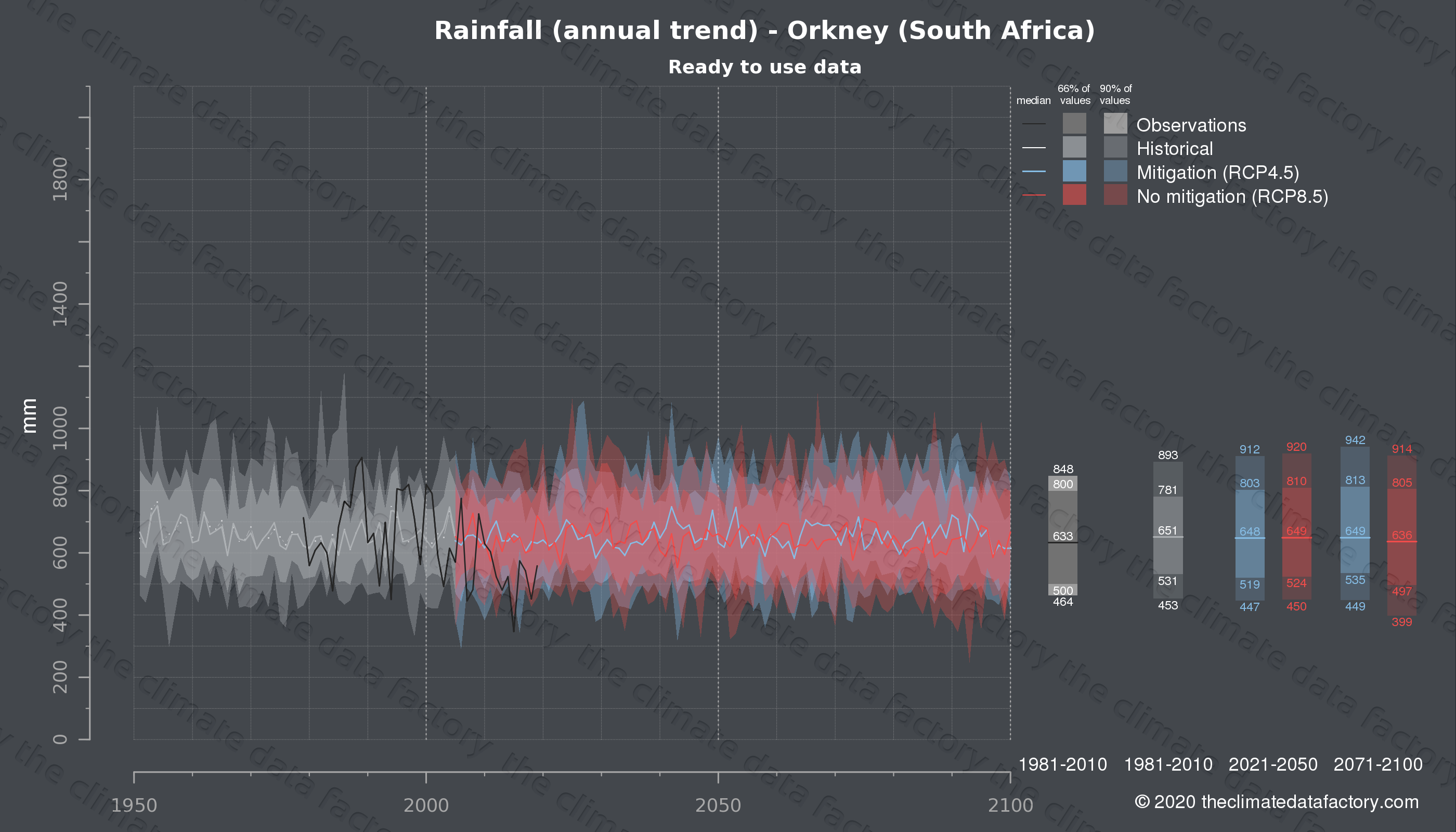 Graphic of projected rainfall for Orkney (South Africa) under two climate change mitigation policy scenarios (RCP4.5, RCP8.5). Represented climate data are processed (bias-adjusted and quality controlled) data from IPCC models. https://theclimatedatafactory.com