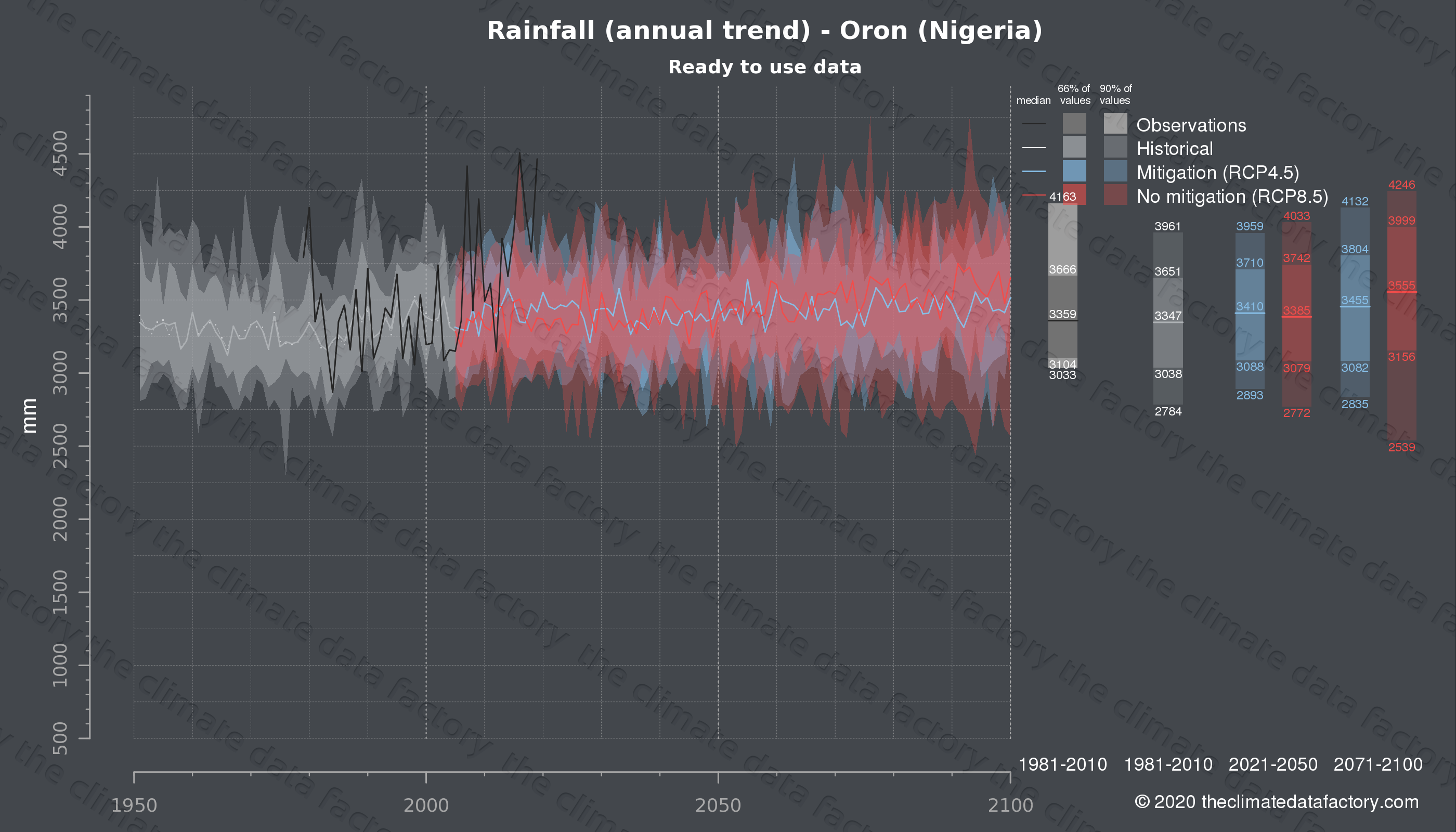 Graphic of projected rainfall for Oron (Nigeria) under two climate change mitigation policy scenarios (RCP4.5, RCP8.5). Represented climate data are processed (bias-adjusted and quality controlled) data from IPCC models. https://theclimatedatafactory.com