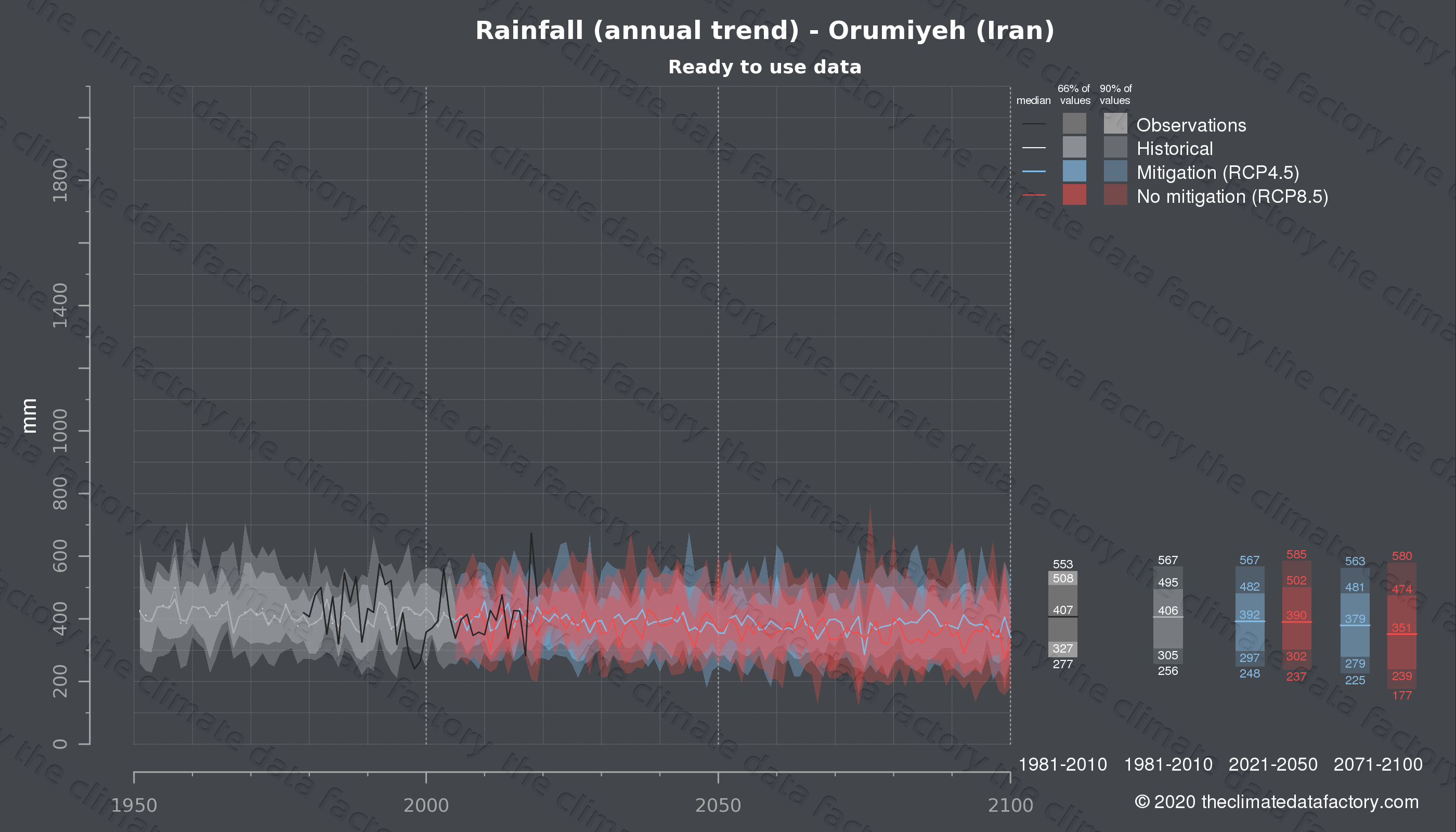 Graphic of projected rainfall for Orumiyeh (Iran) under two climate change mitigation policy scenarios (RCP4.5, RCP8.5). Represented climate data are processed (bias-adjusted and quality controlled) data from IPCC models. https://theclimatedatafactory.com