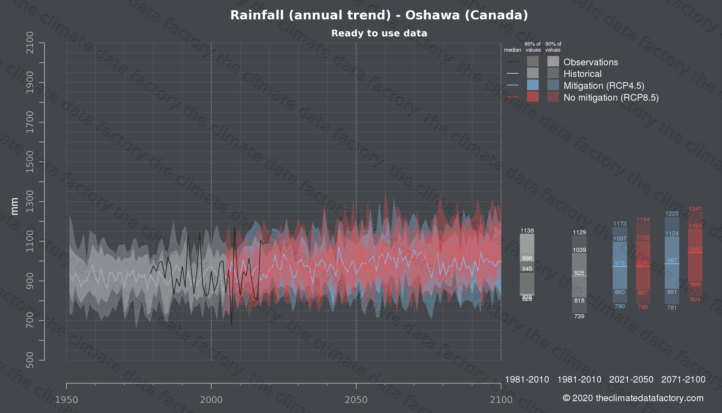 Graphic of projected rainfall for Oshawa (Canada) under two climate change mitigation policy scenarios (RCP4.5, RCP8.5). Represented climate data are processed (bias-adjusted and quality controlled) data from IPCC models. https://theclimatedatafactory.com