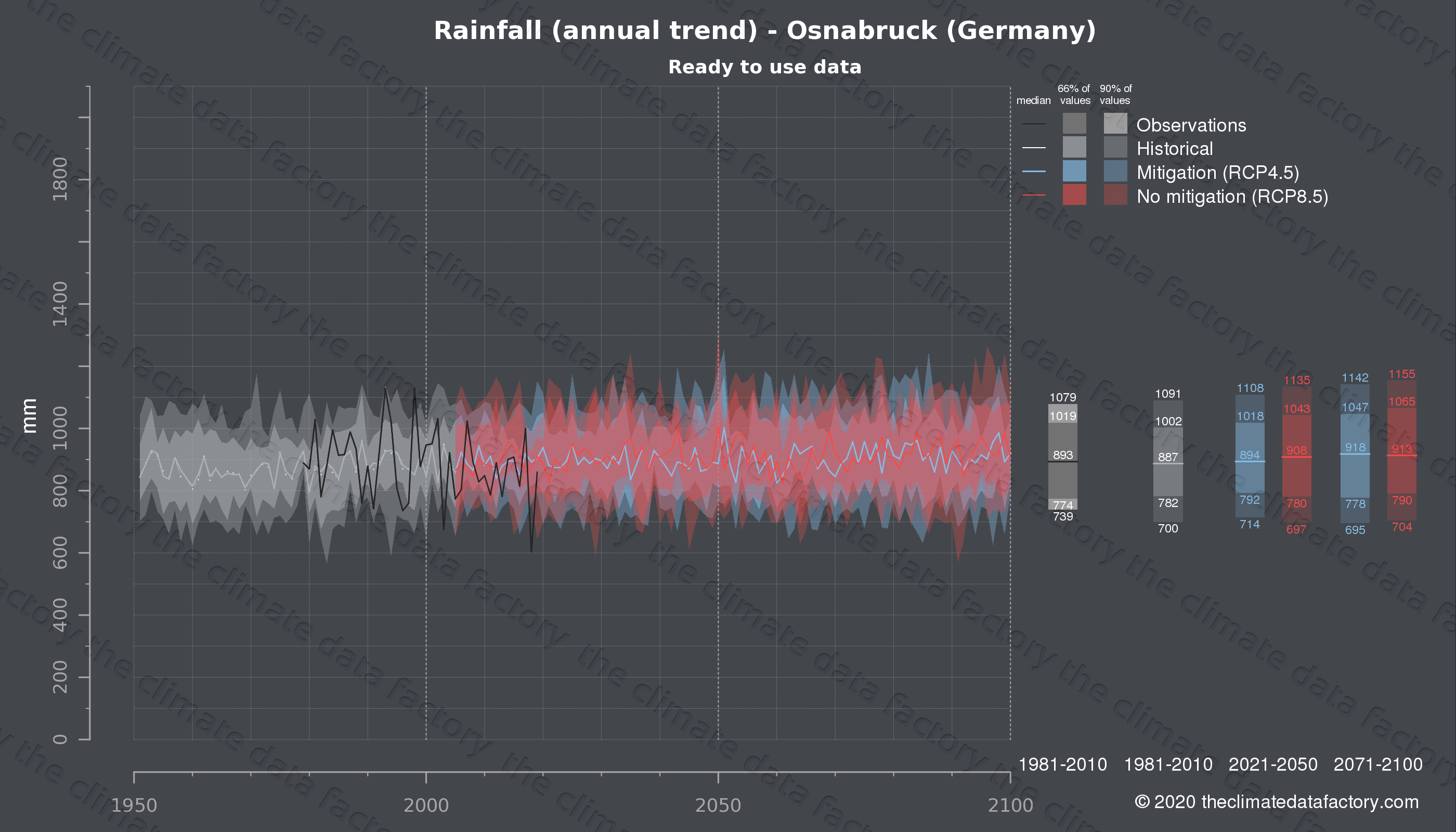 Graphic of projected rainfall for Osnabruck (Germany) under two climate change mitigation policy scenarios (RCP4.5, RCP8.5). Represented climate data are processed (bias-adjusted and quality controlled) data from IPCC models. https://theclimatedatafactory.com