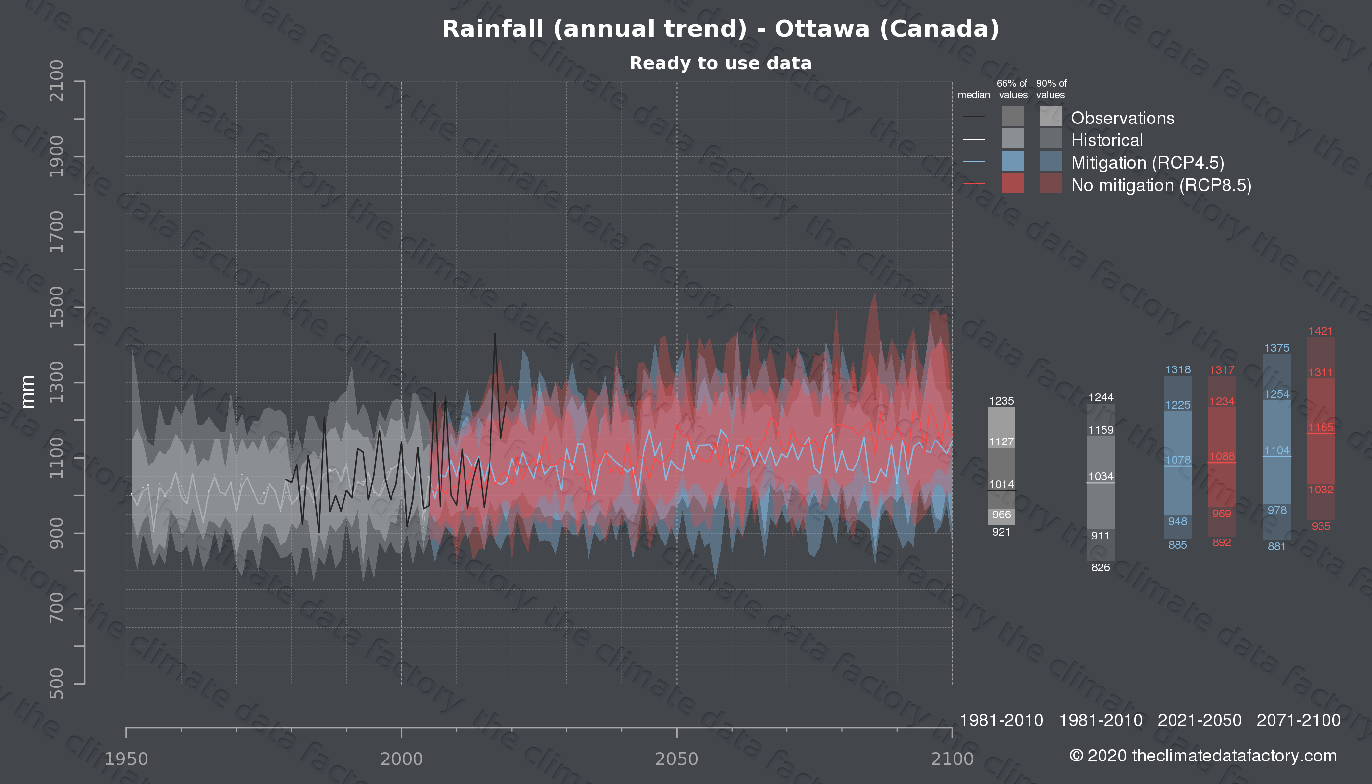 Graphic of projected rainfall for Ottawa (Canada) under two climate change mitigation policy scenarios (RCP4.5, RCP8.5). Represented climate data are processed (bias-adjusted and quality controlled) data from IPCC models. https://theclimatedatafactory.com