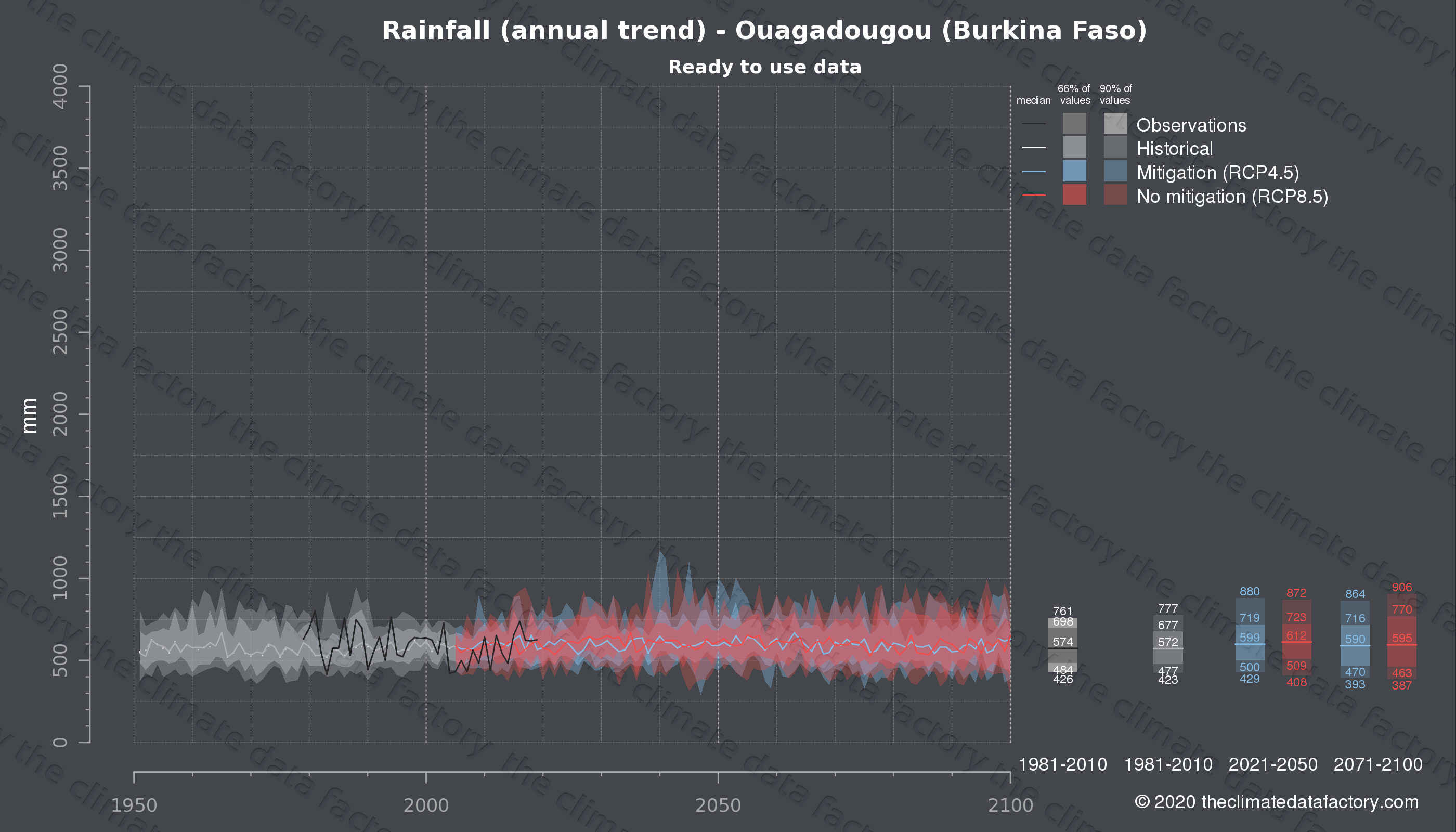 Graphic of projected rainfall for Ouagadougou (Burkina Faso) under two climate change mitigation policy scenarios (RCP4.5, RCP8.5). Represented climate data are processed (bias-adjusted and quality controlled) data from IPCC models. https://theclimatedatafactory.com