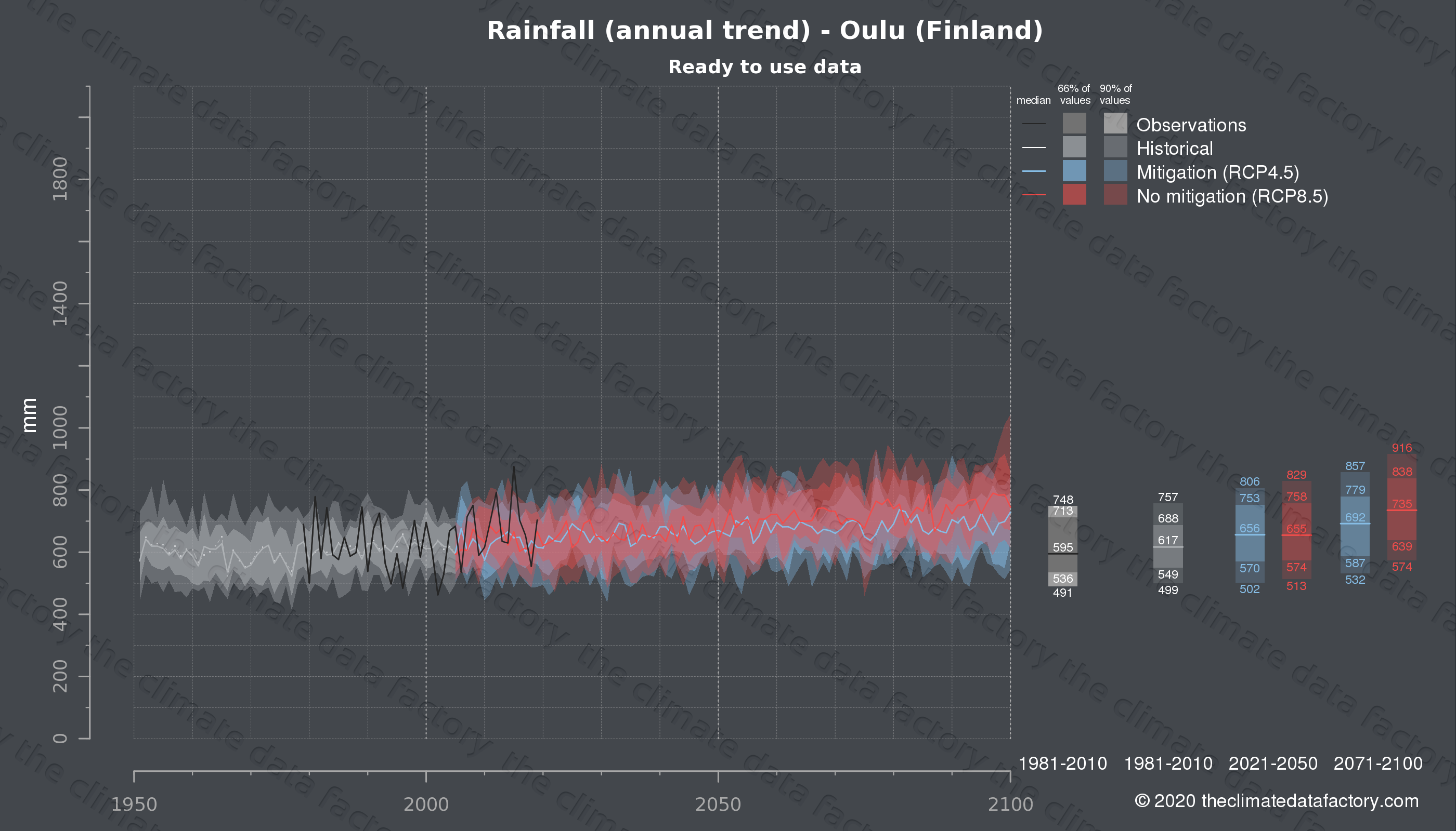 Graphic of projected rainfall for Oulu (Finland) under two climate change mitigation policy scenarios (RCP4.5, RCP8.5). Represented climate data are processed (bias-adjusted and quality controlled) data from IPCC models. https://theclimatedatafactory.com