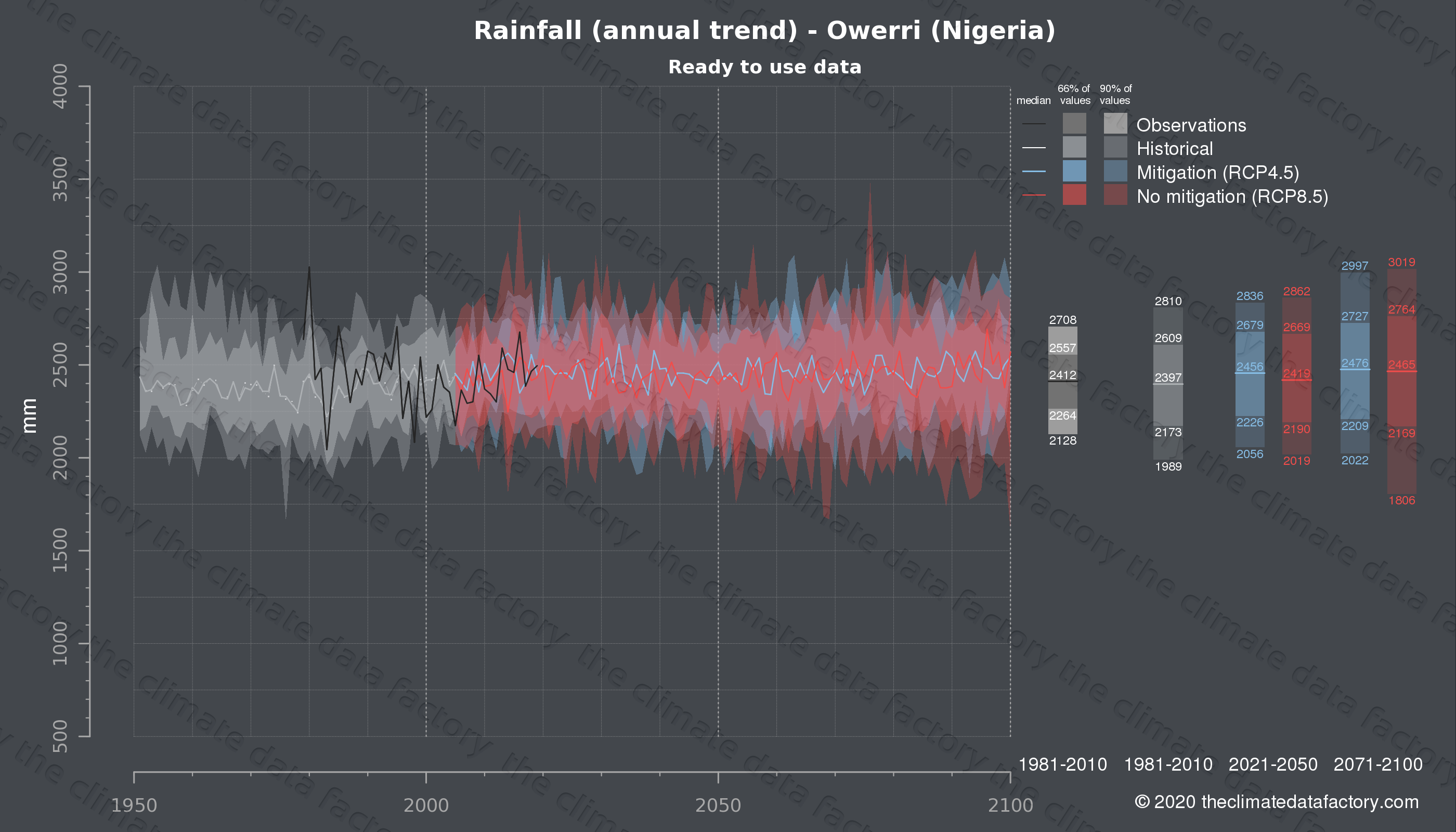 Graphic of projected rainfall for Owerri (Nigeria) under two climate change mitigation policy scenarios (RCP4.5, RCP8.5). Represented climate data are processed (bias-adjusted and quality controlled) data from IPCC models. https://theclimatedatafactory.com