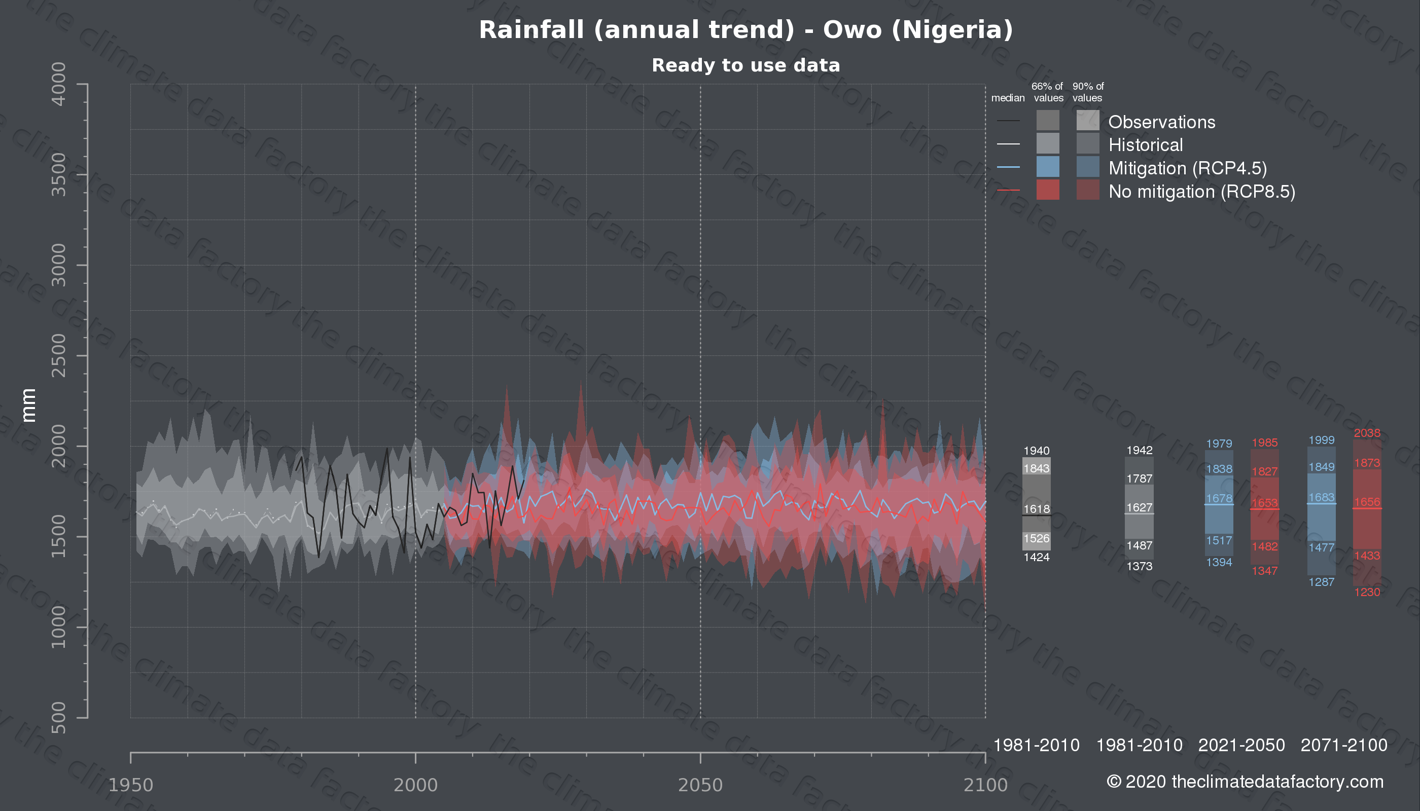 Graphic of projected rainfall for Owo (Nigeria) under two climate change mitigation policy scenarios (RCP4.5, RCP8.5). Represented climate data are processed (bias-adjusted and quality controlled) data from IPCC models. https://theclimatedatafactory.com