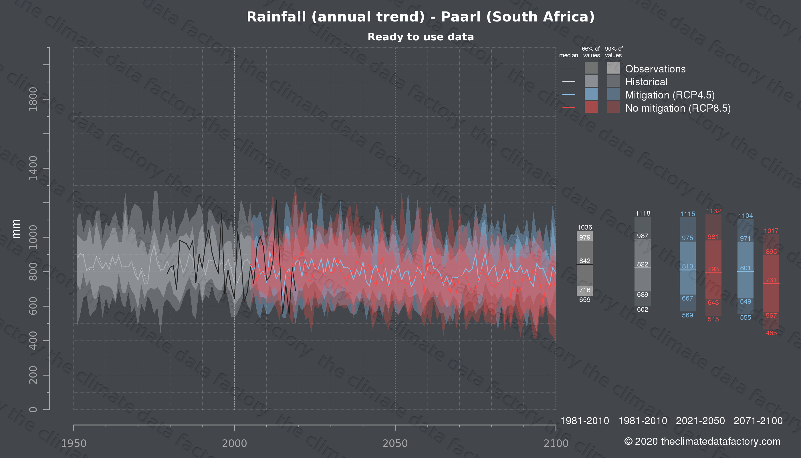 Graphic of projected rainfall for Paarl (South Africa) under two climate change mitigation policy scenarios (RCP4.5, RCP8.5). Represented climate data are processed (bias-adjusted and quality controlled) data from IPCC models. https://theclimatedatafactory.com