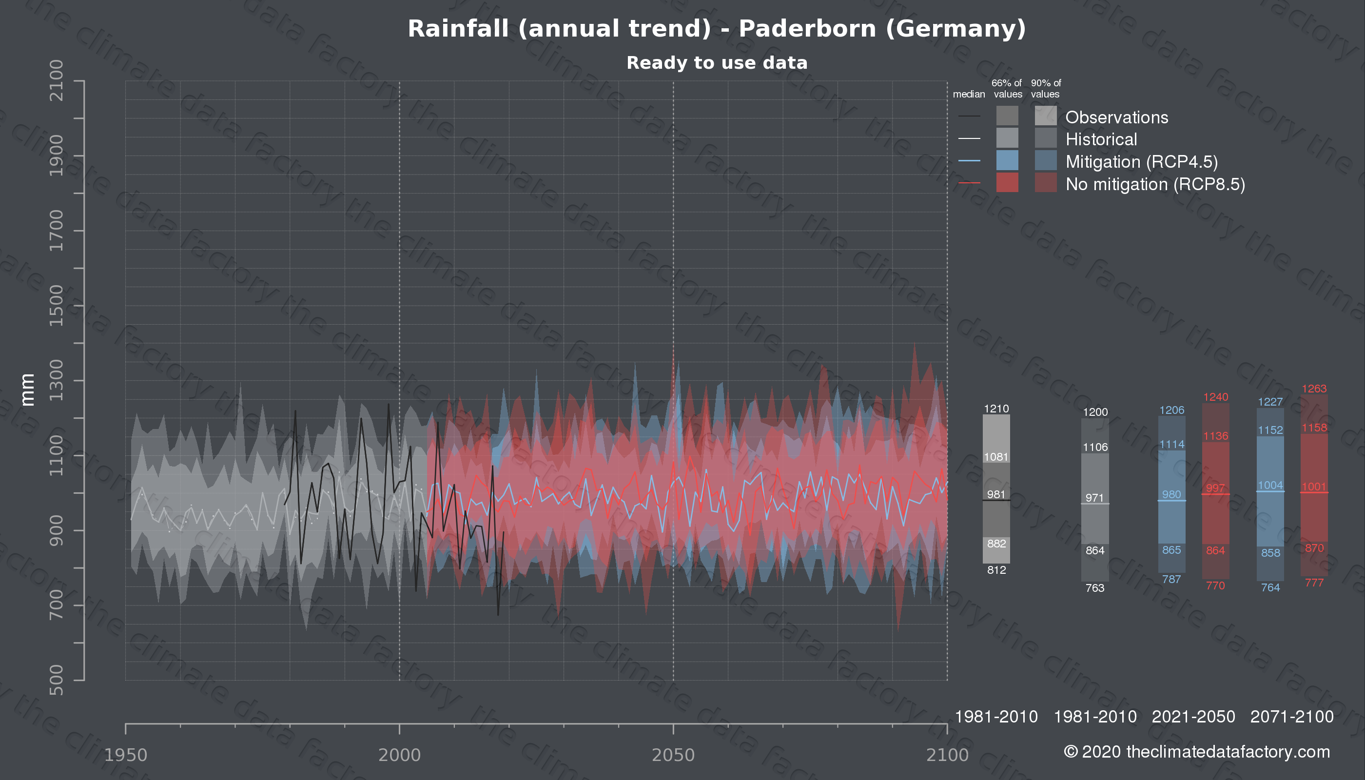 Graphic of projected rainfall for Paderborn (Germany) under two climate change mitigation policy scenarios (RCP4.5, RCP8.5). Represented climate data are processed (bias-adjusted and quality controlled) data from IPCC models. https://theclimatedatafactory.com