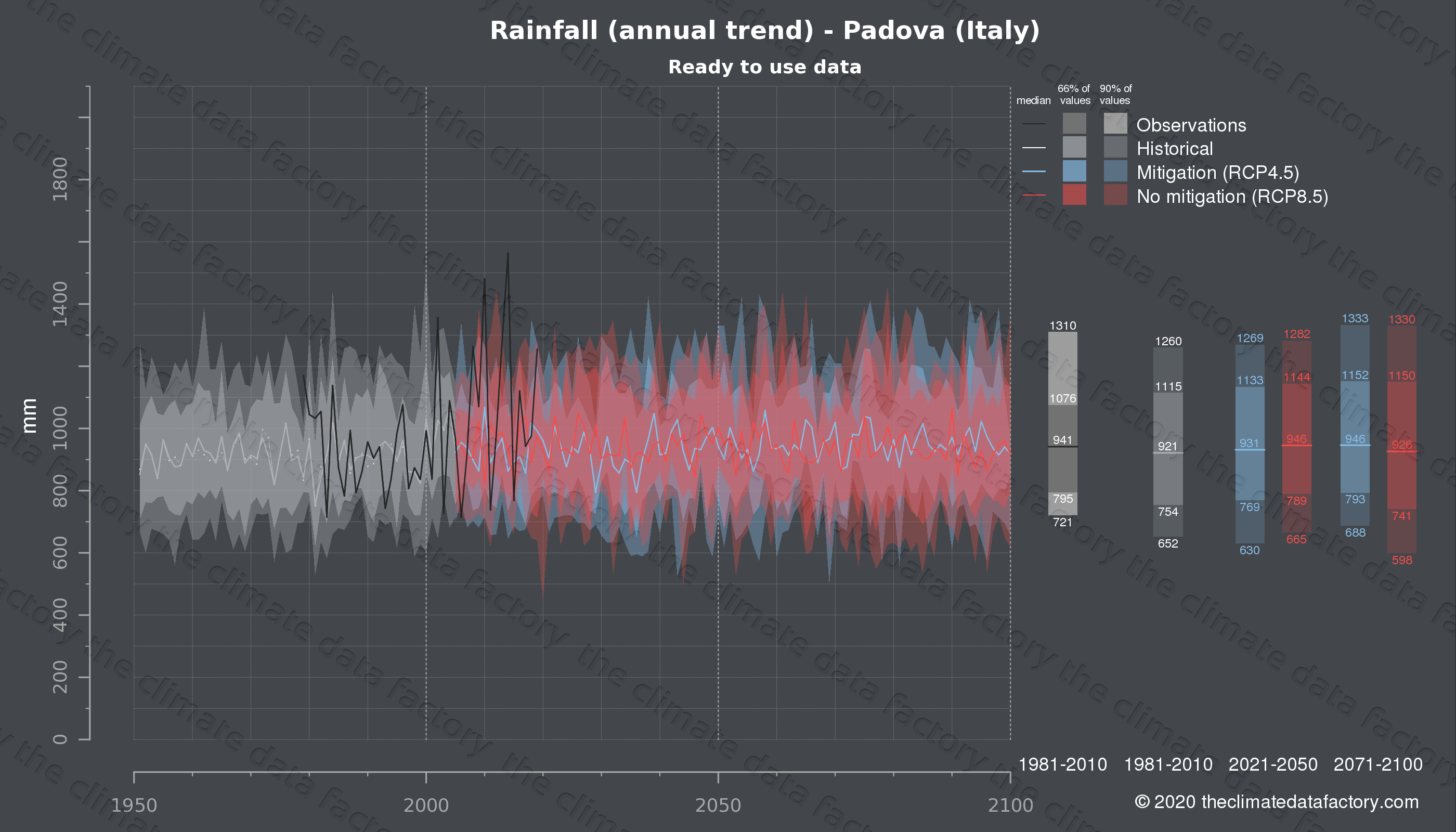 Graphic of projected rainfall for Padova (Italy) under two climate change mitigation policy scenarios (RCP4.5, RCP8.5). Represented climate data are processed (bias-adjusted and quality controlled) data from IPCC models. https://theclimatedatafactory.com