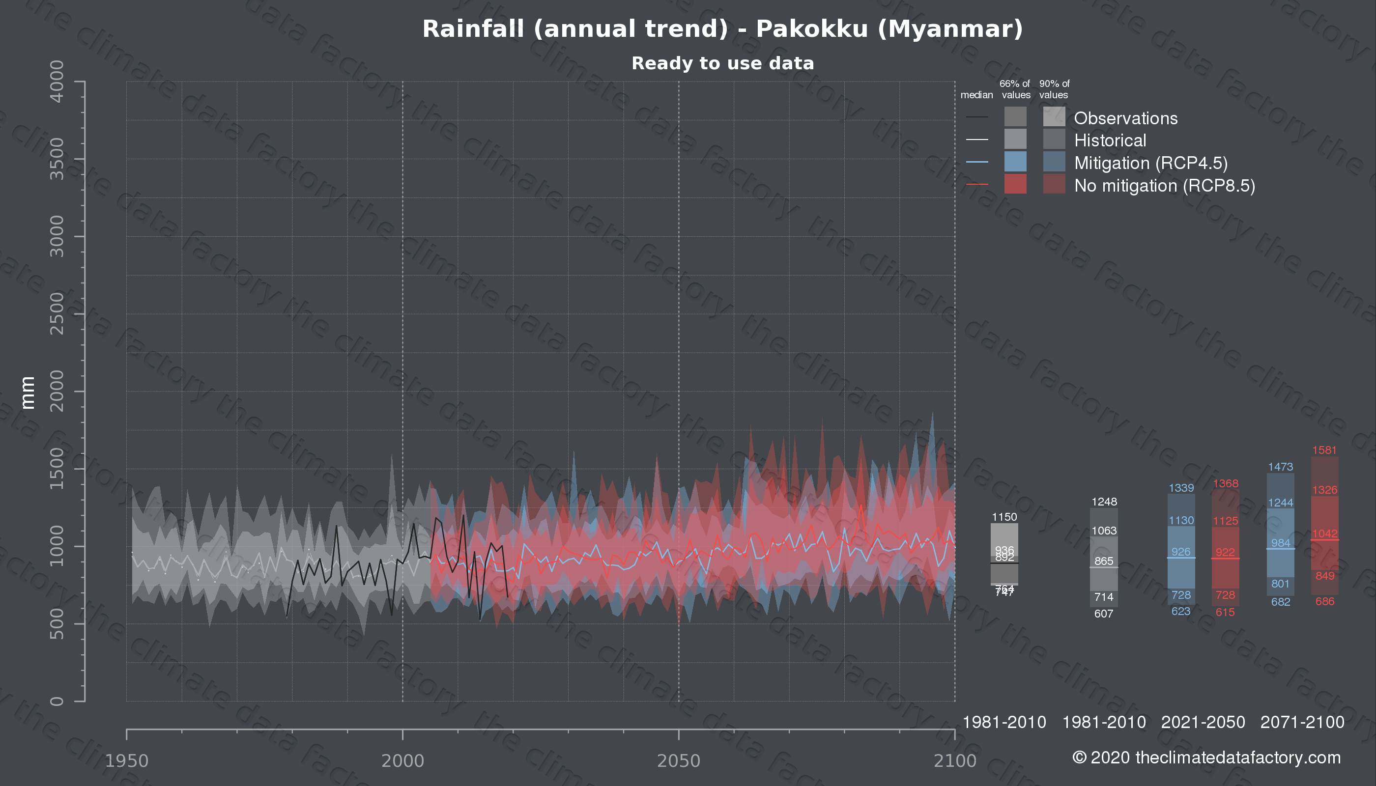 Graphic of projected rainfall for Pakokku (Myanmar) under two climate change mitigation policy scenarios (RCP4.5, RCP8.5). Represented climate data are processed (bias-adjusted and quality controlled) data from IPCC models. https://theclimatedatafactory.com