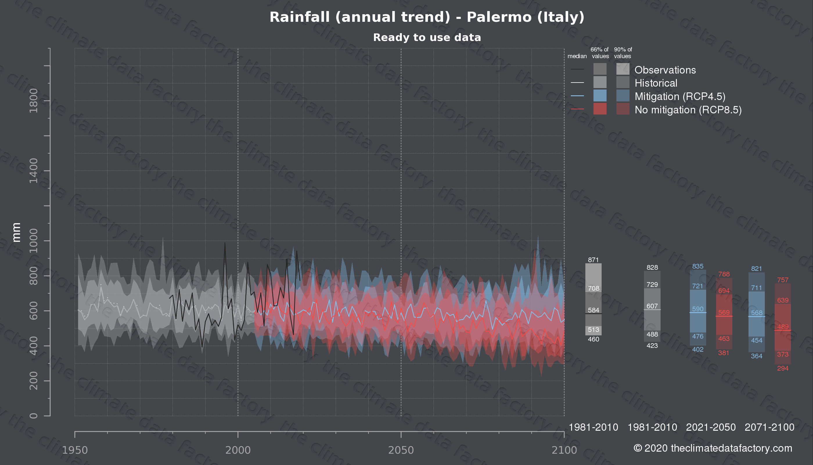 Graphic of projected rainfall for Palermo (Italy) under two climate change mitigation policy scenarios (RCP4.5, RCP8.5). Represented climate data are processed (bias-adjusted and quality controlled) data from IPCC models. https://theclimatedatafactory.com