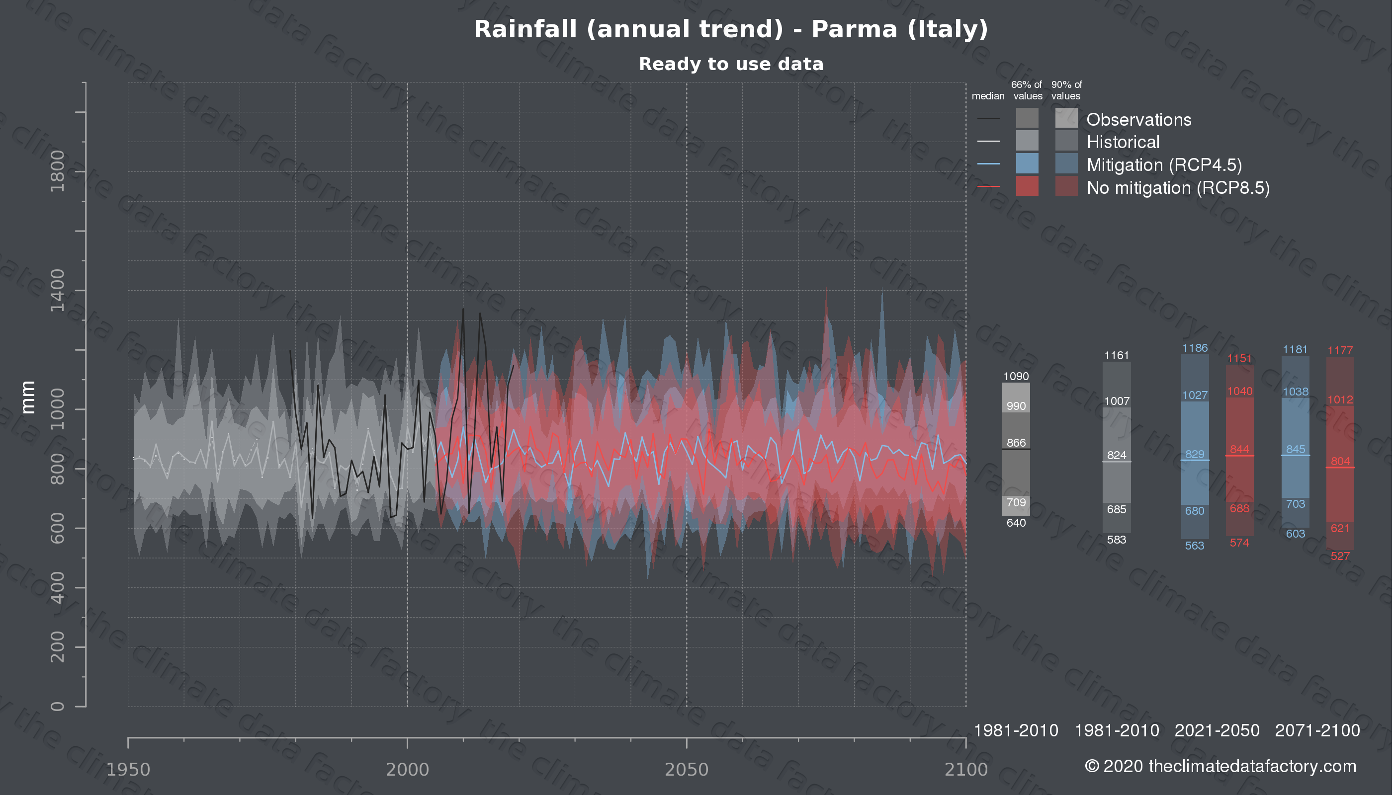 Graphic of projected rainfall for Parma (Italy) under two climate change mitigation policy scenarios (RCP4.5, RCP8.5). Represented climate data are processed (bias-adjusted and quality controlled) data from IPCC models. https://theclimatedatafactory.com