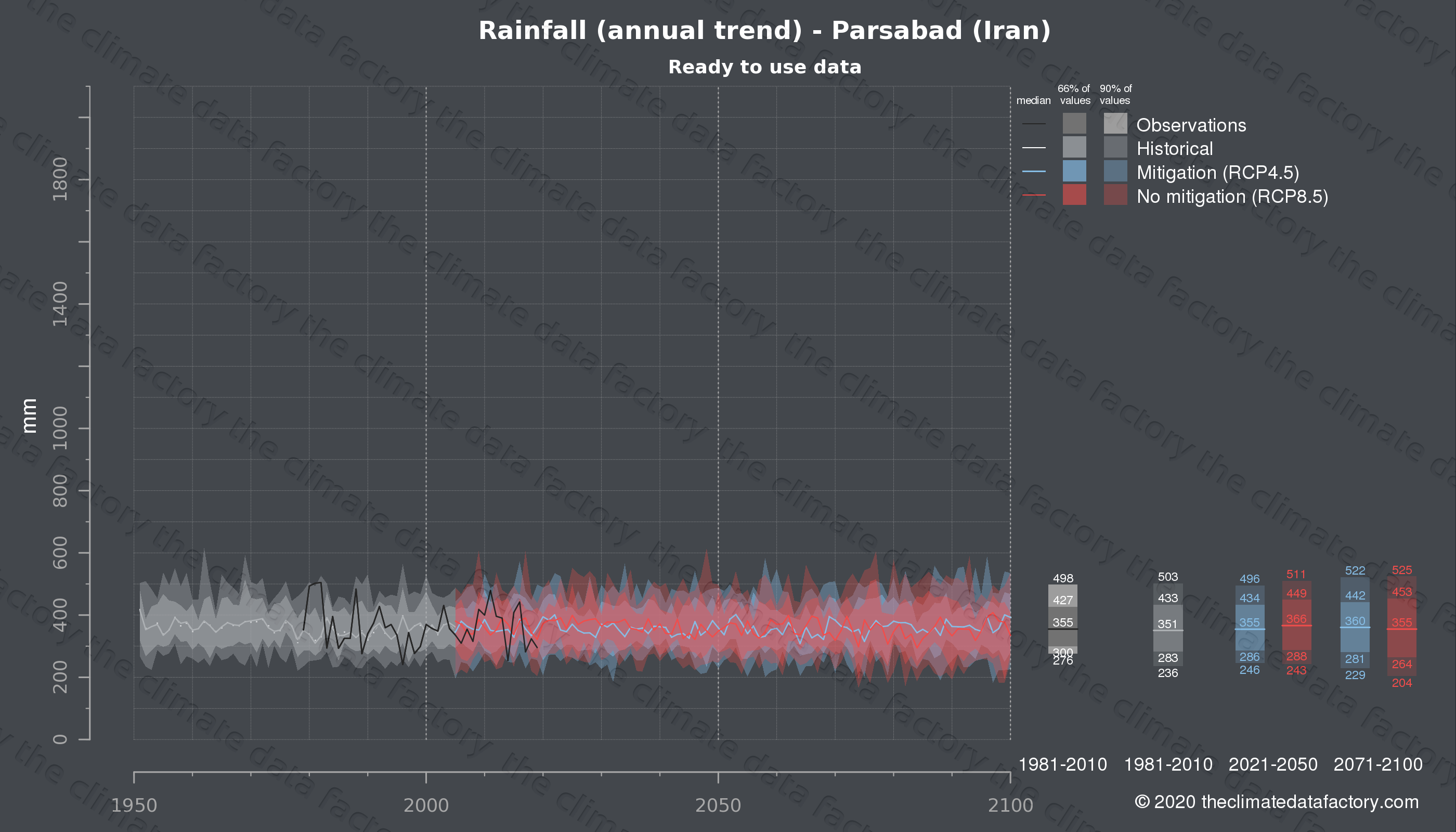 Graphic of projected rainfall for Parsabad (Iran) under two climate change mitigation policy scenarios (RCP4.5, RCP8.5). Represented climate data are processed (bias-adjusted and quality controlled) data from IPCC models. https://theclimatedatafactory.com