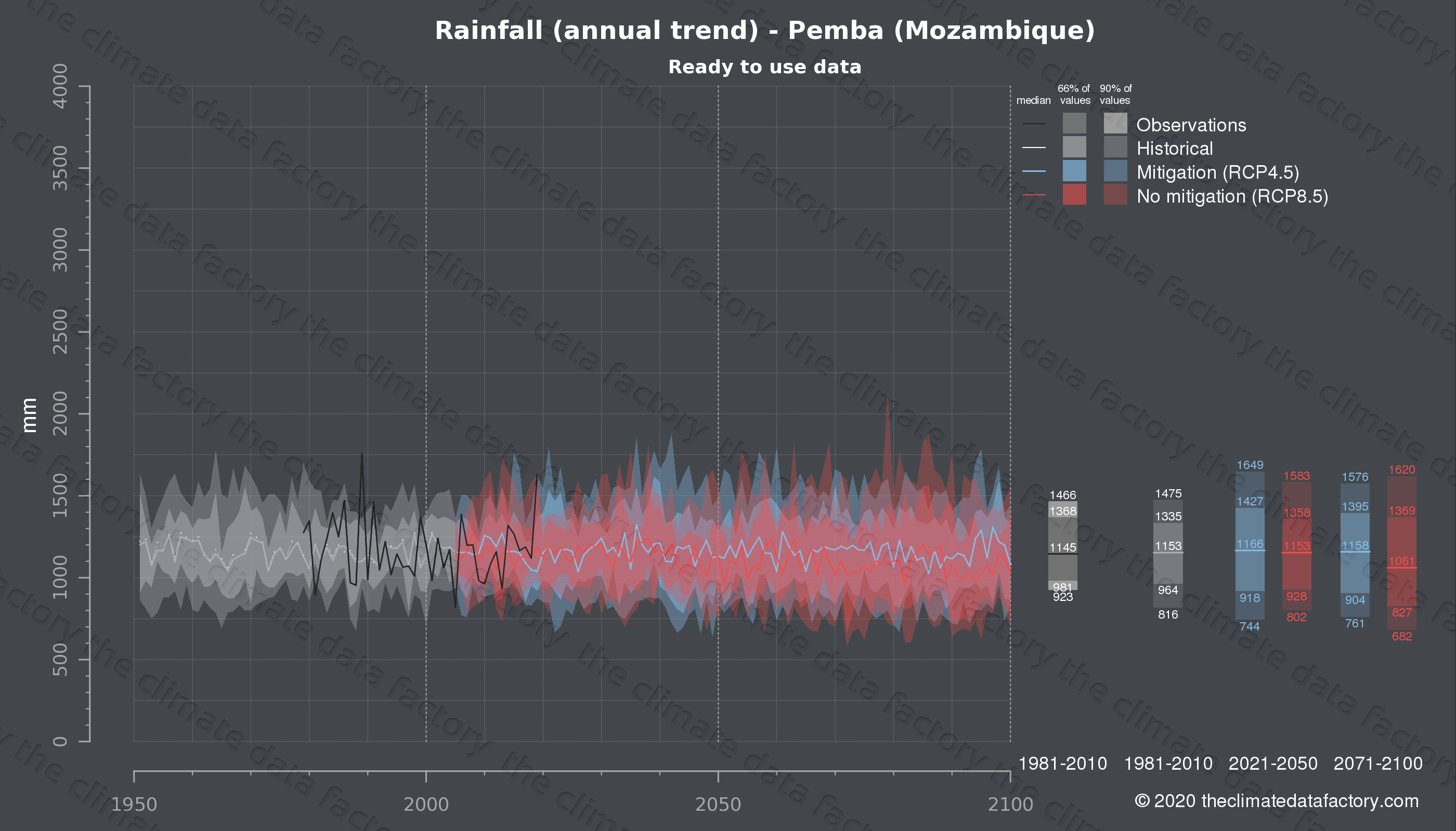 Graphic of projected rainfall for Pemba (Mozambique) under two climate change mitigation policy scenarios (RCP4.5, RCP8.5). Represented climate data are processed (bias-adjusted and quality controlled) data from IPCC models. https://theclimatedatafactory.com