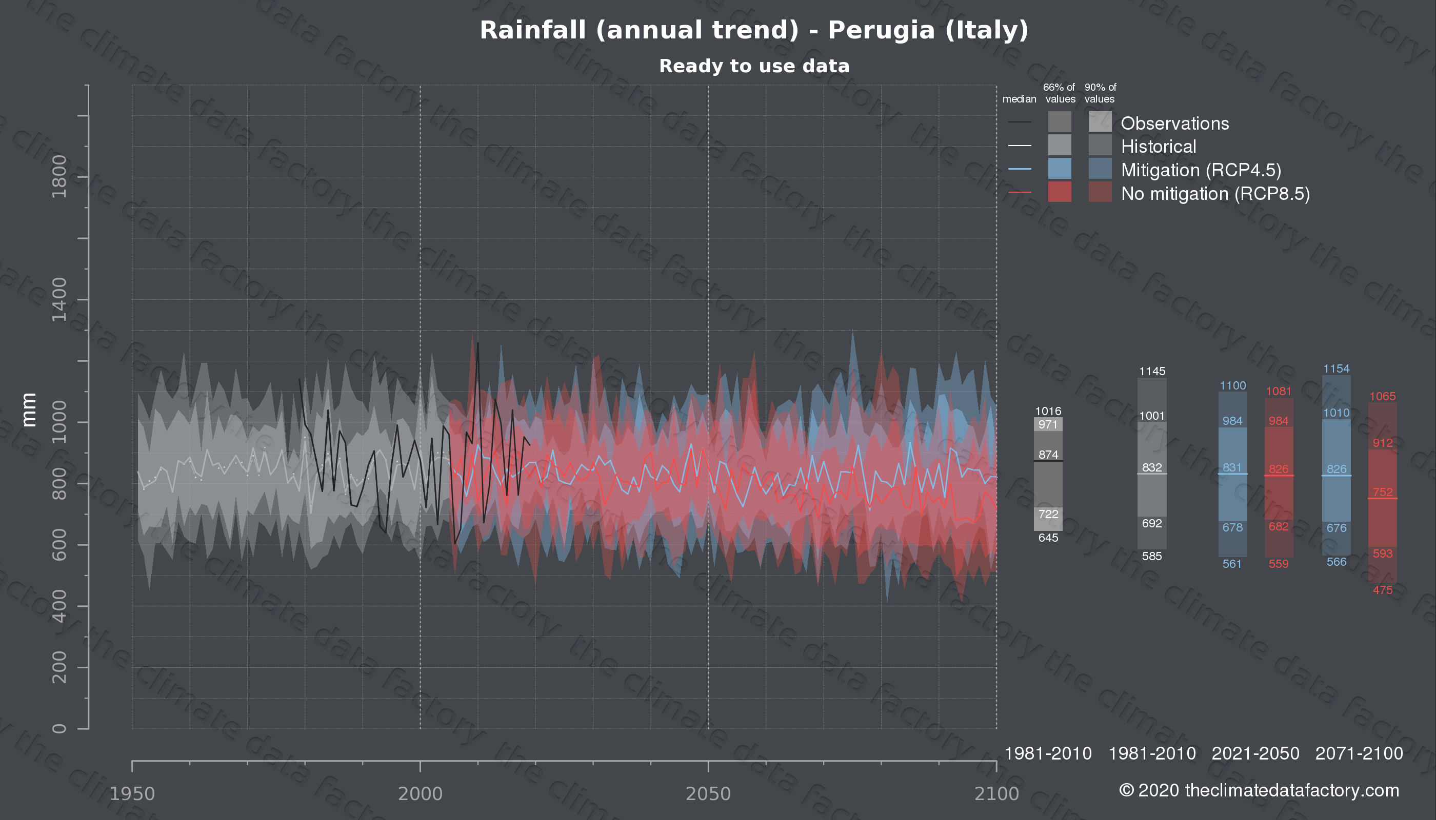 Graphic of projected rainfall for Perugia (Italy) under two climate change mitigation policy scenarios (RCP4.5, RCP8.5). Represented climate data are processed (bias-adjusted and quality controlled) data from IPCC models. https://theclimatedatafactory.com