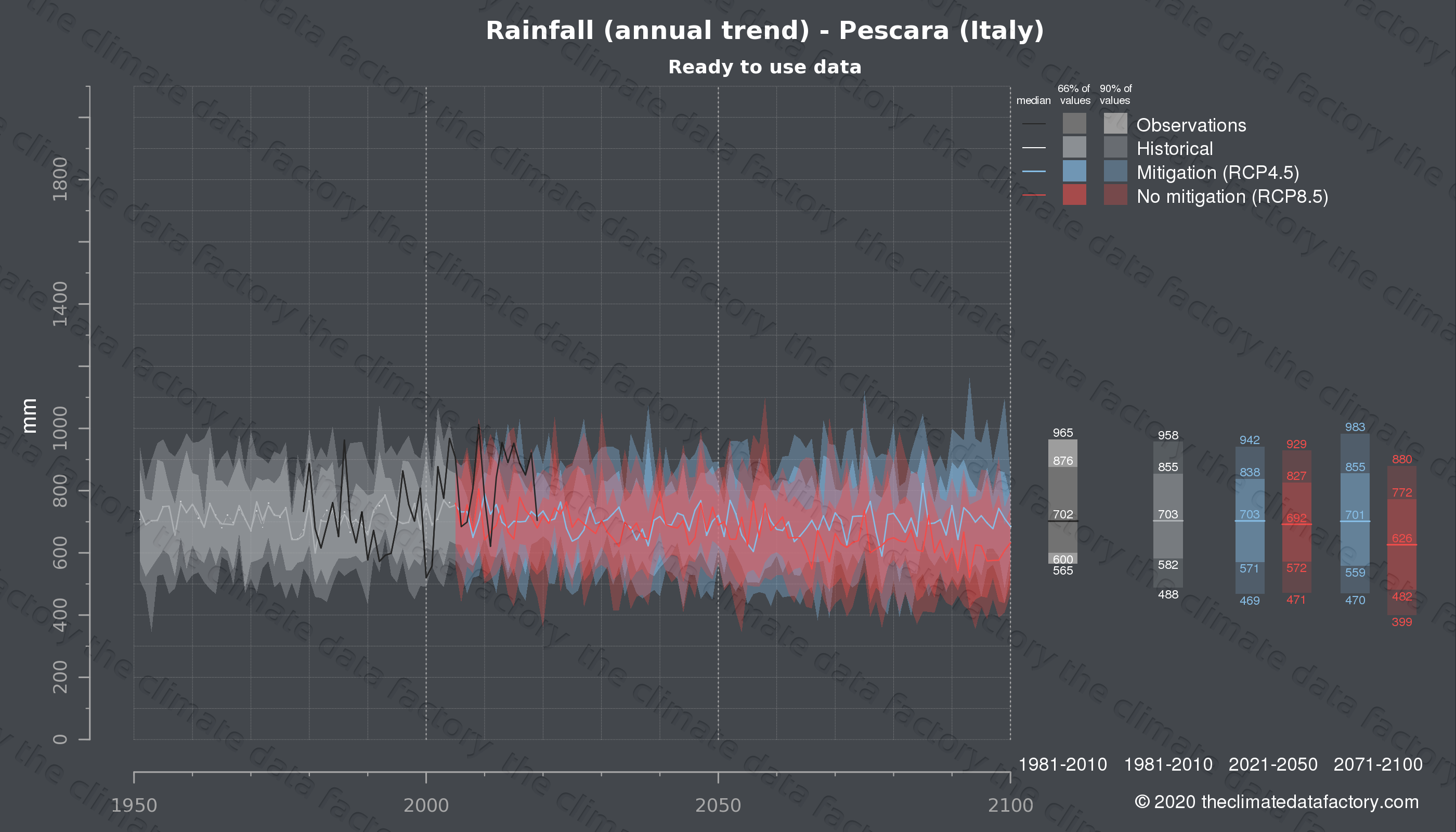 Graphic of projected rainfall for Pescara (Italy) under two climate change mitigation policy scenarios (RCP4.5, RCP8.5). Represented climate data are processed (bias-adjusted and quality controlled) data from IPCC models. https://theclimatedatafactory.com