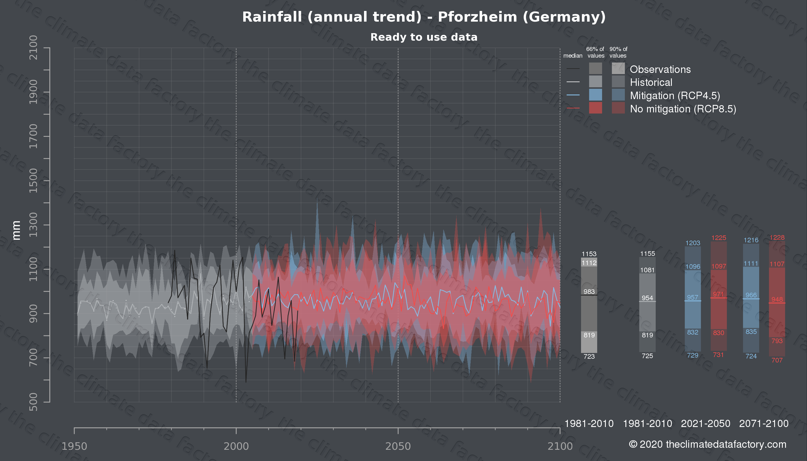 Graphic of projected rainfall for Pforzheim (Germany) under two climate change mitigation policy scenarios (RCP4.5, RCP8.5). Represented climate data are processed (bias-adjusted and quality controlled) data from IPCC models. https://theclimatedatafactory.com