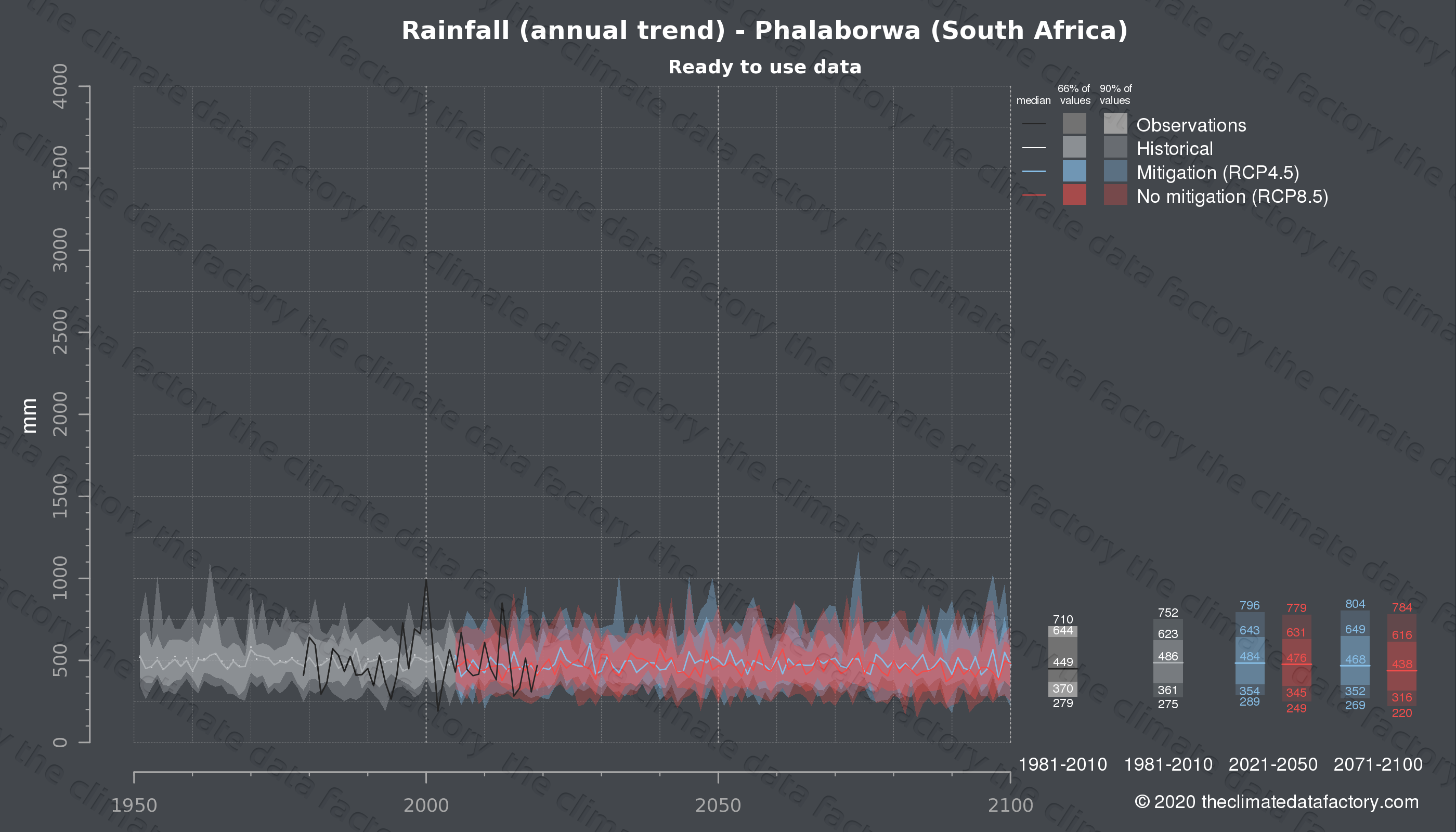 Graphic of projected rainfall for Phalaborwa (South Africa) under two climate change mitigation policy scenarios (RCP4.5, RCP8.5). Represented climate data are processed (bias-adjusted and quality controlled) data from IPCC models. https://theclimatedatafactory.com