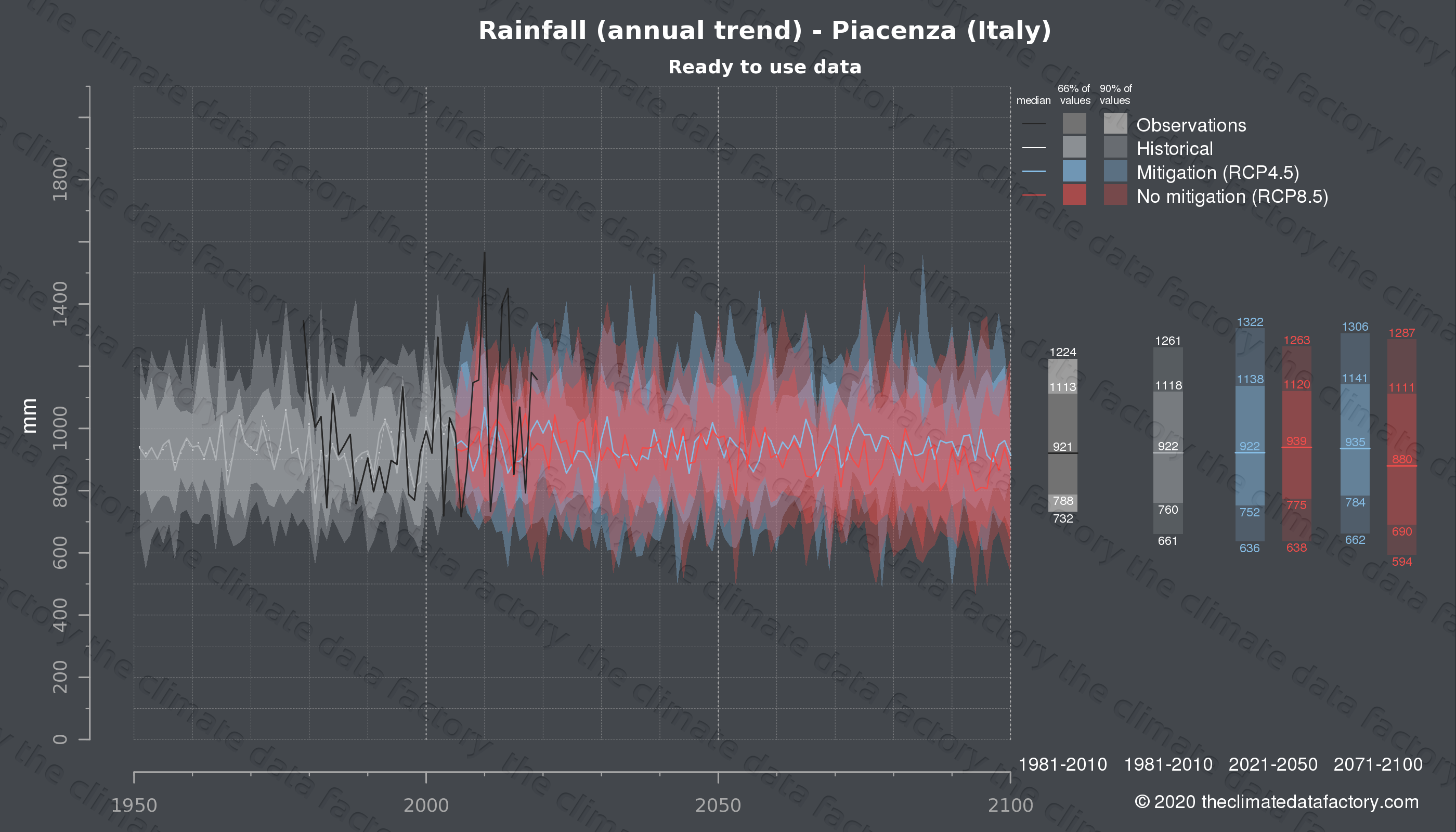 Graphic of projected rainfall for Piacenza (Italy) under two climate change mitigation policy scenarios (RCP4.5, RCP8.5). Represented climate data are processed (bias-adjusted and quality controlled) data from IPCC models. https://theclimatedatafactory.com