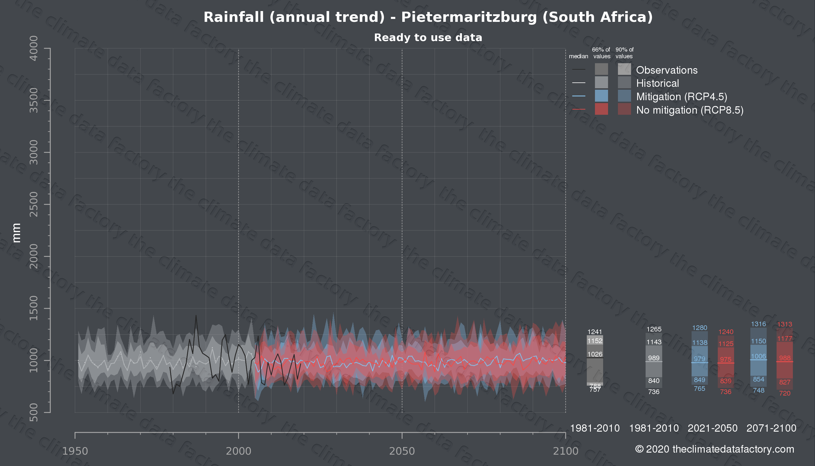 Graphic of projected rainfall for Pietermaritzburg (South Africa) under two climate change mitigation policy scenarios (RCP4.5, RCP8.5). Represented climate data are processed (bias-adjusted and quality controlled) data from IPCC models. https://theclimatedatafactory.com