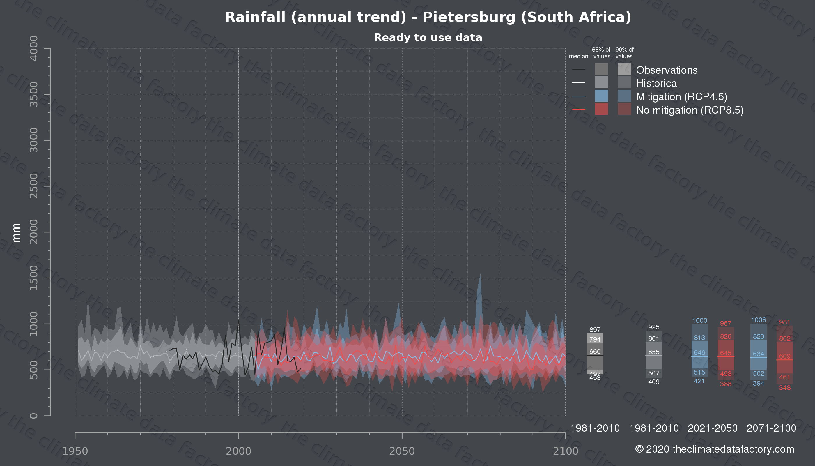 Graphic of projected rainfall for Pietersburg (South Africa) under two climate change mitigation policy scenarios (RCP4.5, RCP8.5). Represented climate data are processed (bias-adjusted and quality controlled) data from IPCC models. https://theclimatedatafactory.com