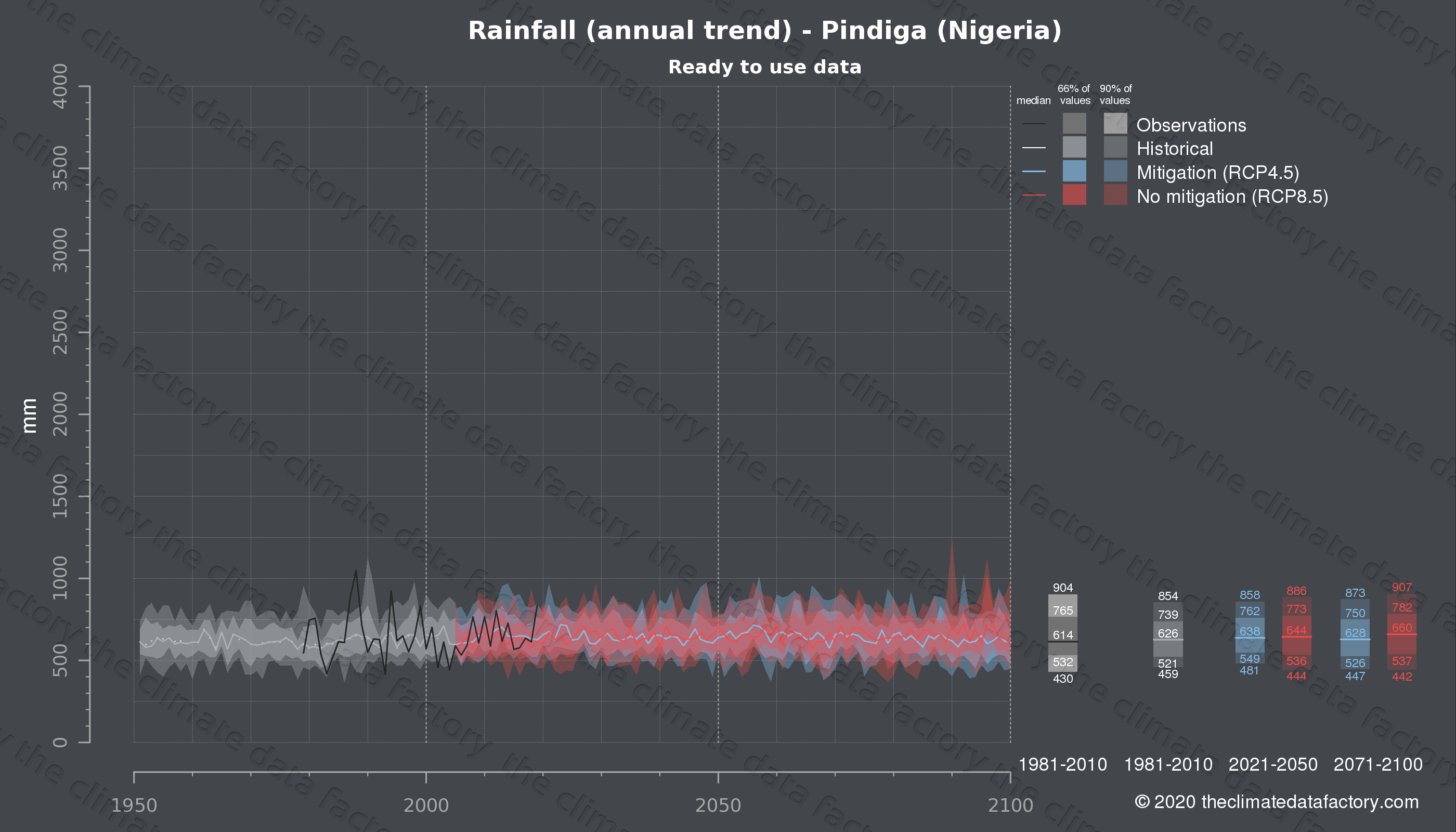 Graphic of projected rainfall for Pindiga (Nigeria) under two climate change mitigation policy scenarios (RCP4.5, RCP8.5). Represented climate data are processed (bias-adjusted and quality controlled) data from IPCC models. https://theclimatedatafactory.com