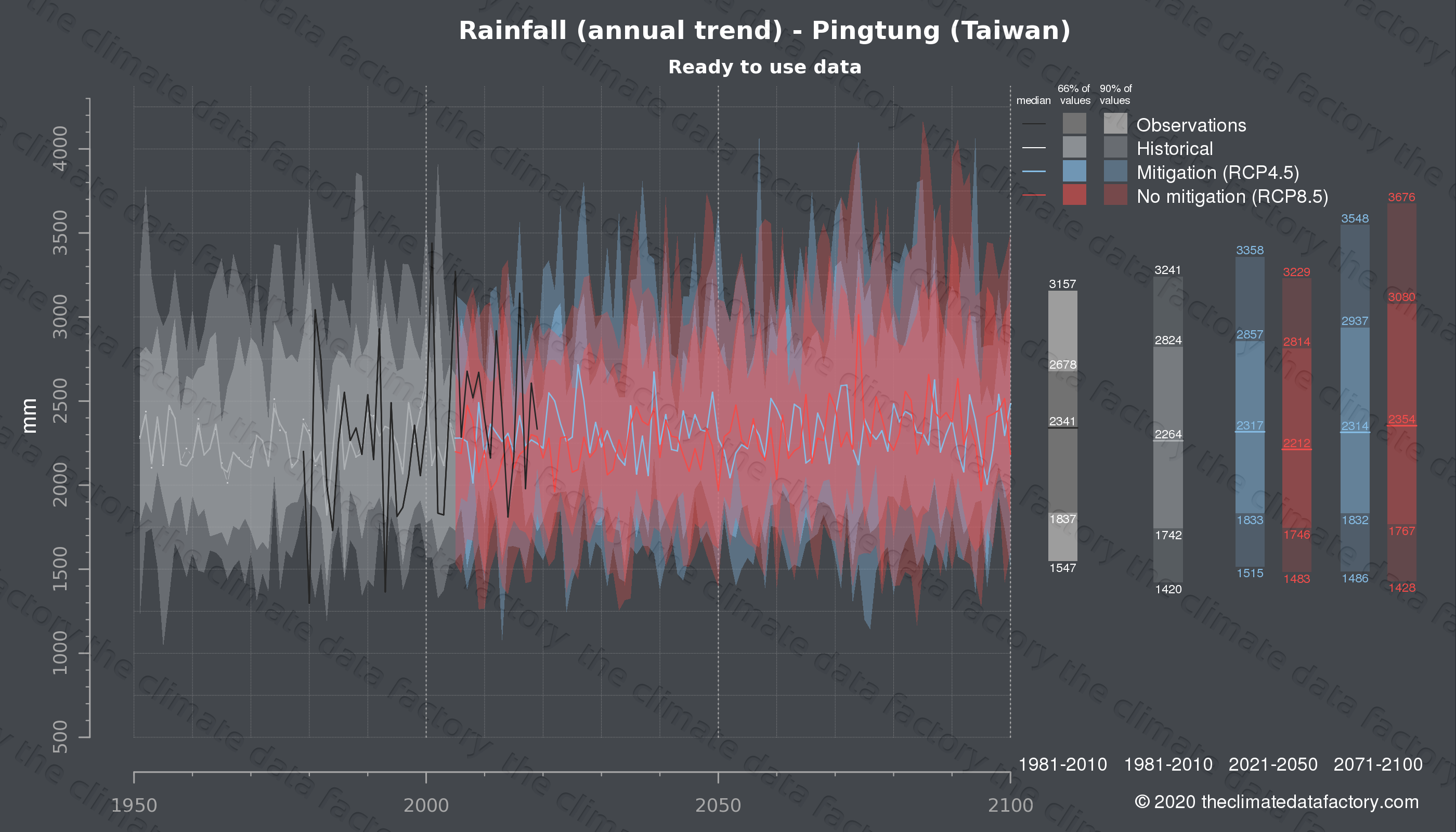 Graphic of projected rainfall for Pingtung (Taiwan) under two climate change mitigation policy scenarios (RCP4.5, RCP8.5). Represented climate data are processed (bias-adjusted and quality controlled) data from IPCC models. https://theclimatedatafactory.com