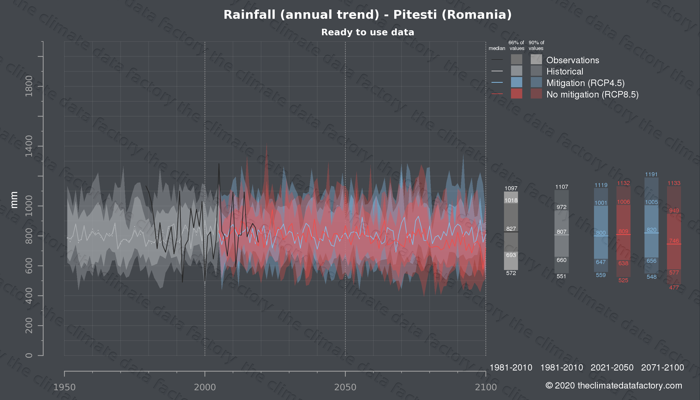Graphic of projected rainfall for Pitesti (Romania) under two climate change mitigation policy scenarios (RCP4.5, RCP8.5). Represented climate data are processed (bias-adjusted and quality controlled) data from IPCC models. https://theclimatedatafactory.com