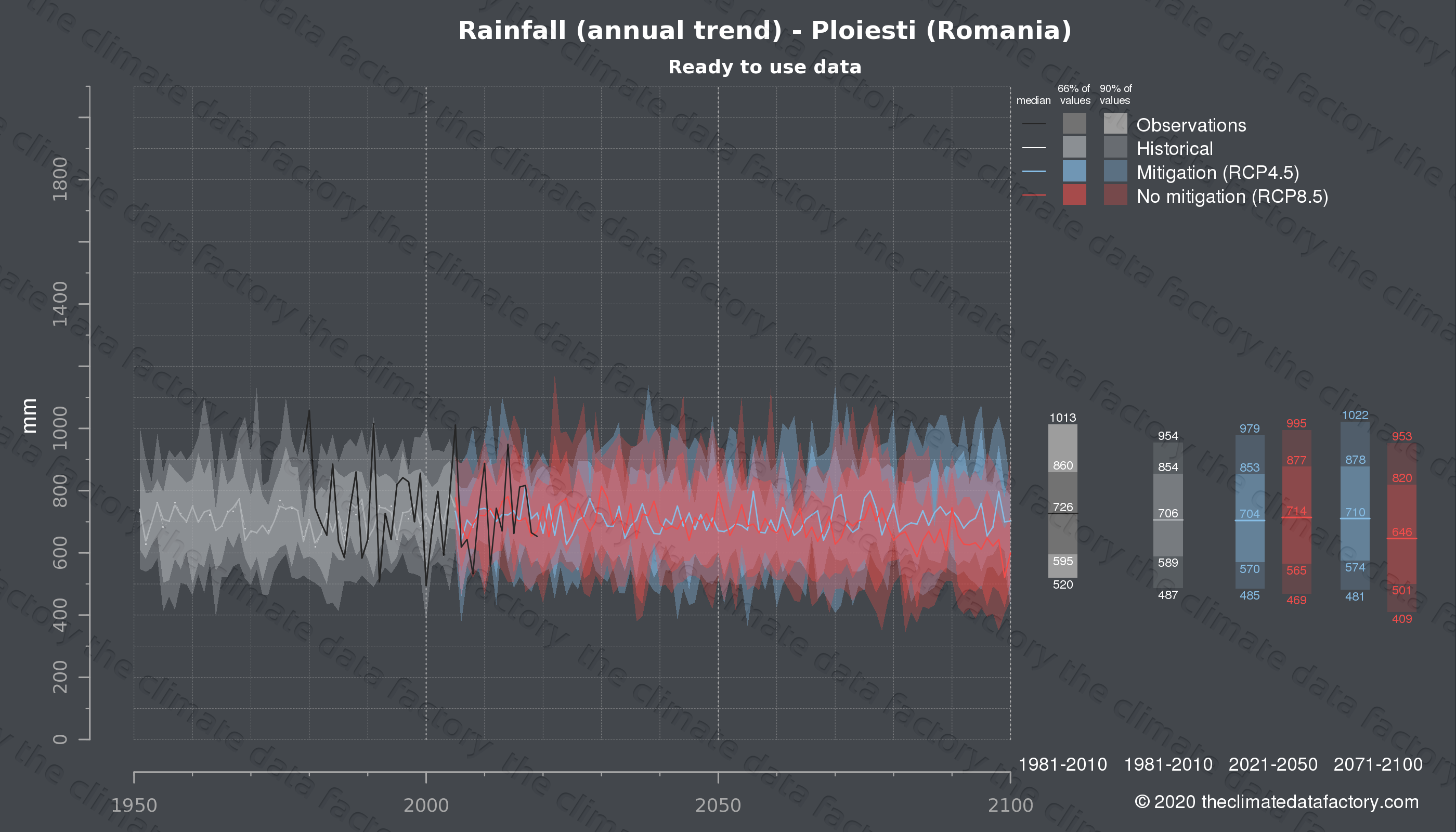 Graphic of projected rainfall for Ploiesti (Romania) under two climate change mitigation policy scenarios (RCP4.5, RCP8.5). Represented climate data are processed (bias-adjusted and quality controlled) data from IPCC models. https://theclimatedatafactory.com