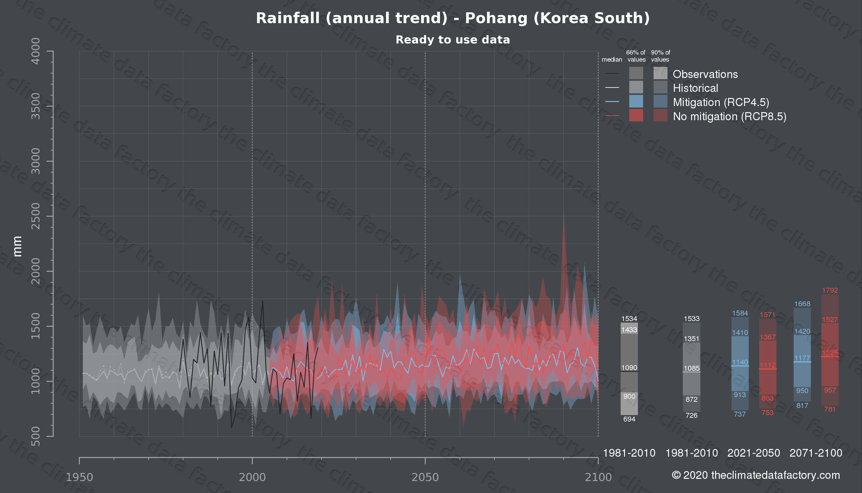 Graphic of projected rainfall for Pohang (South Korea) under two climate change mitigation policy scenarios (RCP4.5, RCP8.5). Represented climate data are processed (bias-adjusted and quality controlled) data from IPCC models. https://theclimatedatafactory.com