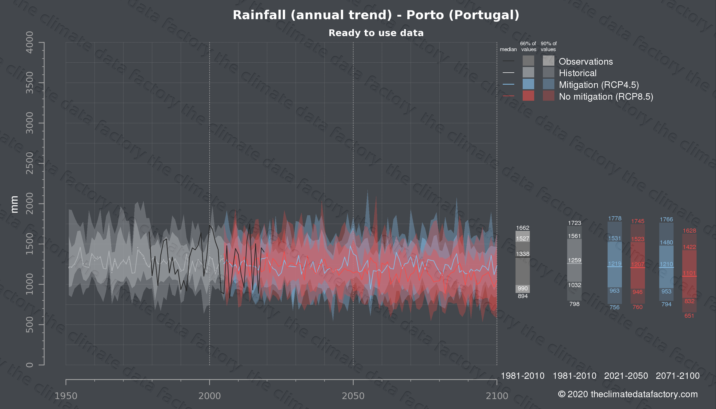 Graphic of projected rainfall for Porto (Portugal) under two climate change mitigation policy scenarios (RCP4.5, RCP8.5). Represented climate data are processed (bias-adjusted and quality controlled) data from IPCC models. https://theclimatedatafactory.com