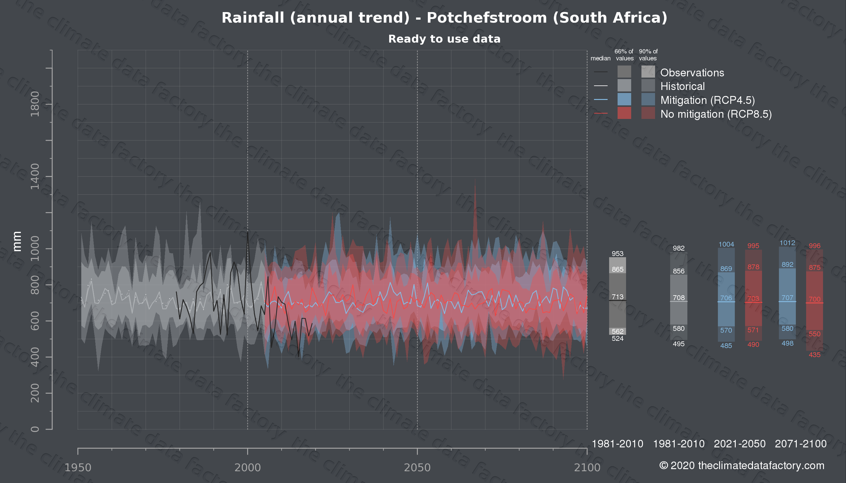 Graphic of projected rainfall for Potchefstroom (South Africa) under two climate change mitigation policy scenarios (RCP4.5, RCP8.5). Represented climate data are processed (bias-adjusted and quality controlled) data from IPCC models. https://theclimatedatafactory.com